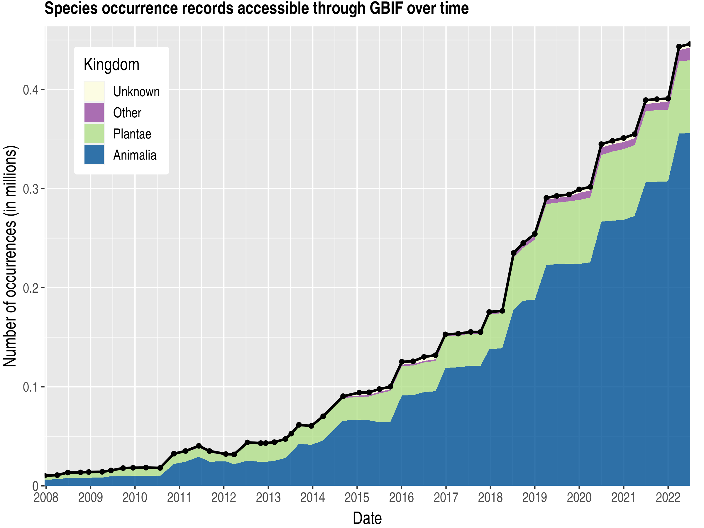 Data trend of records by kingdom about Guadeloupe