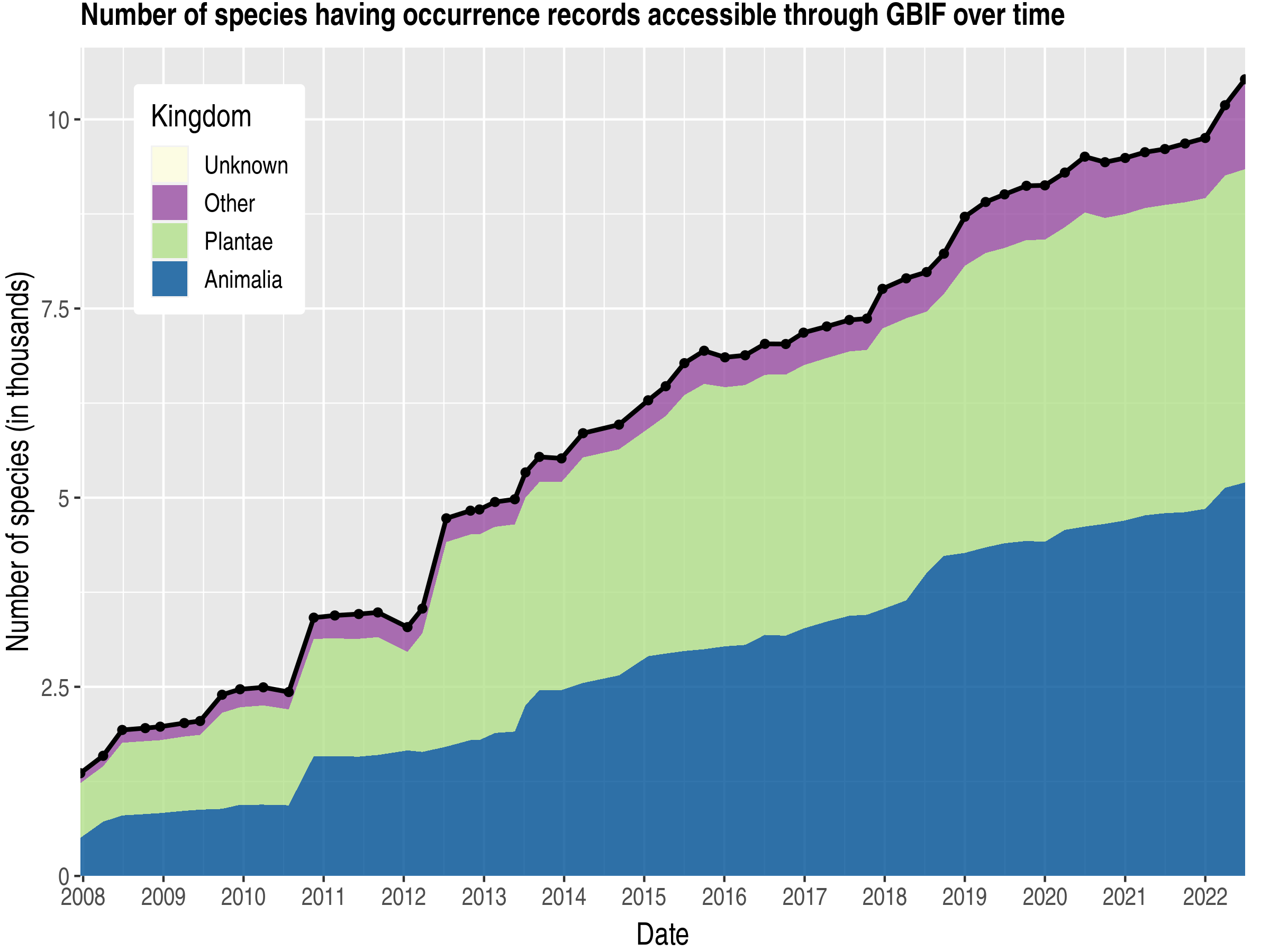 Data trend of species count by kingdom about Guadeloupe