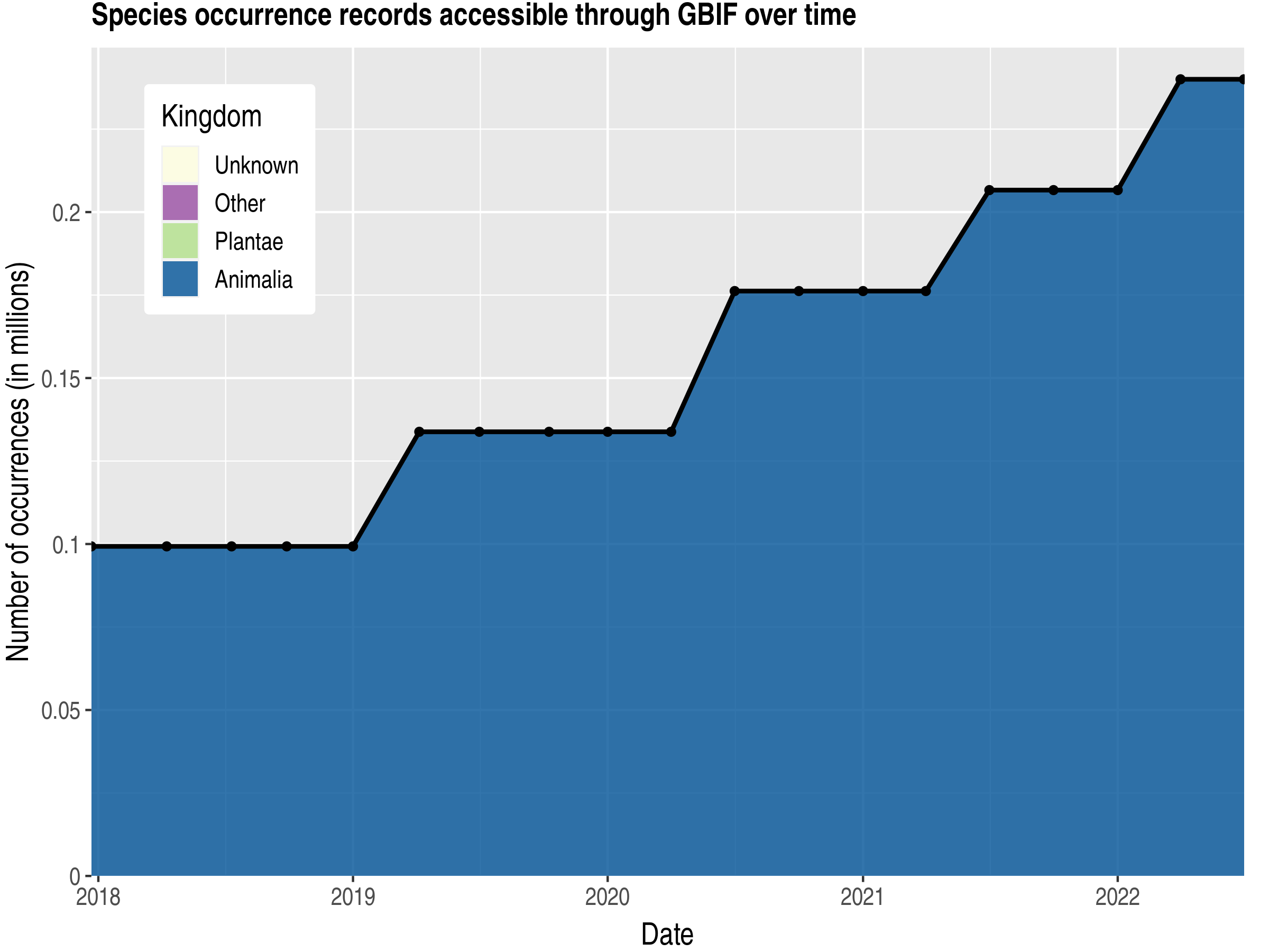 Data trend of records by kingdom published by Guadeloupe