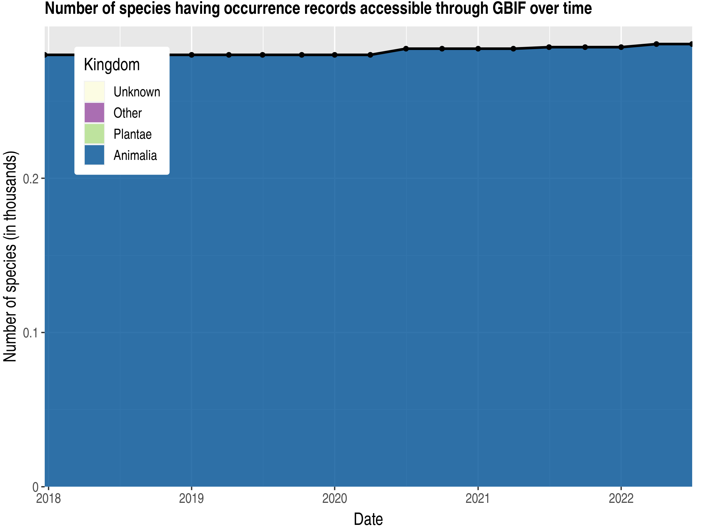 Data trend of species count by kingdom published Guadeloupe