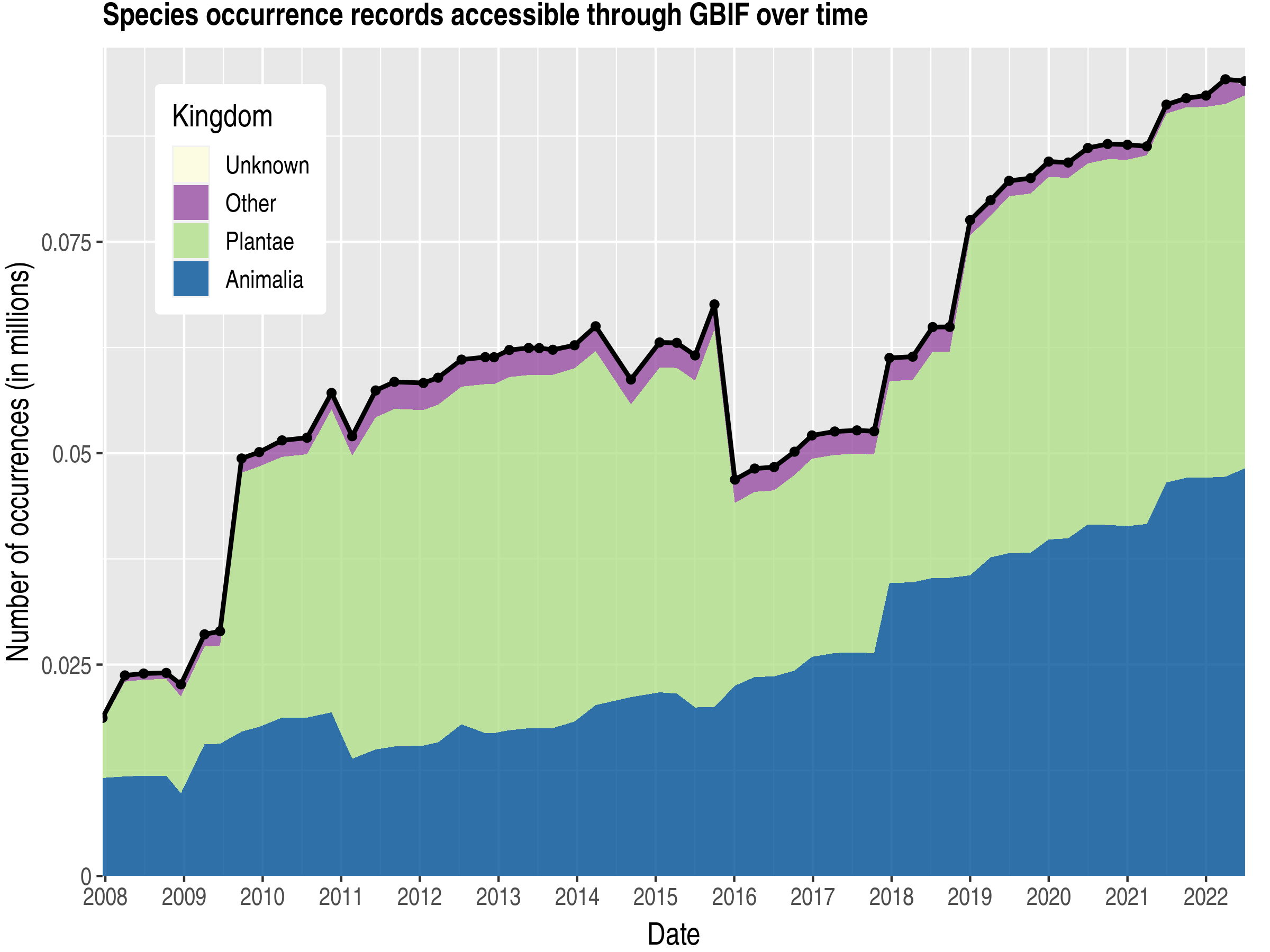 Data trend of records by kingdom about Equatorial Guinea
