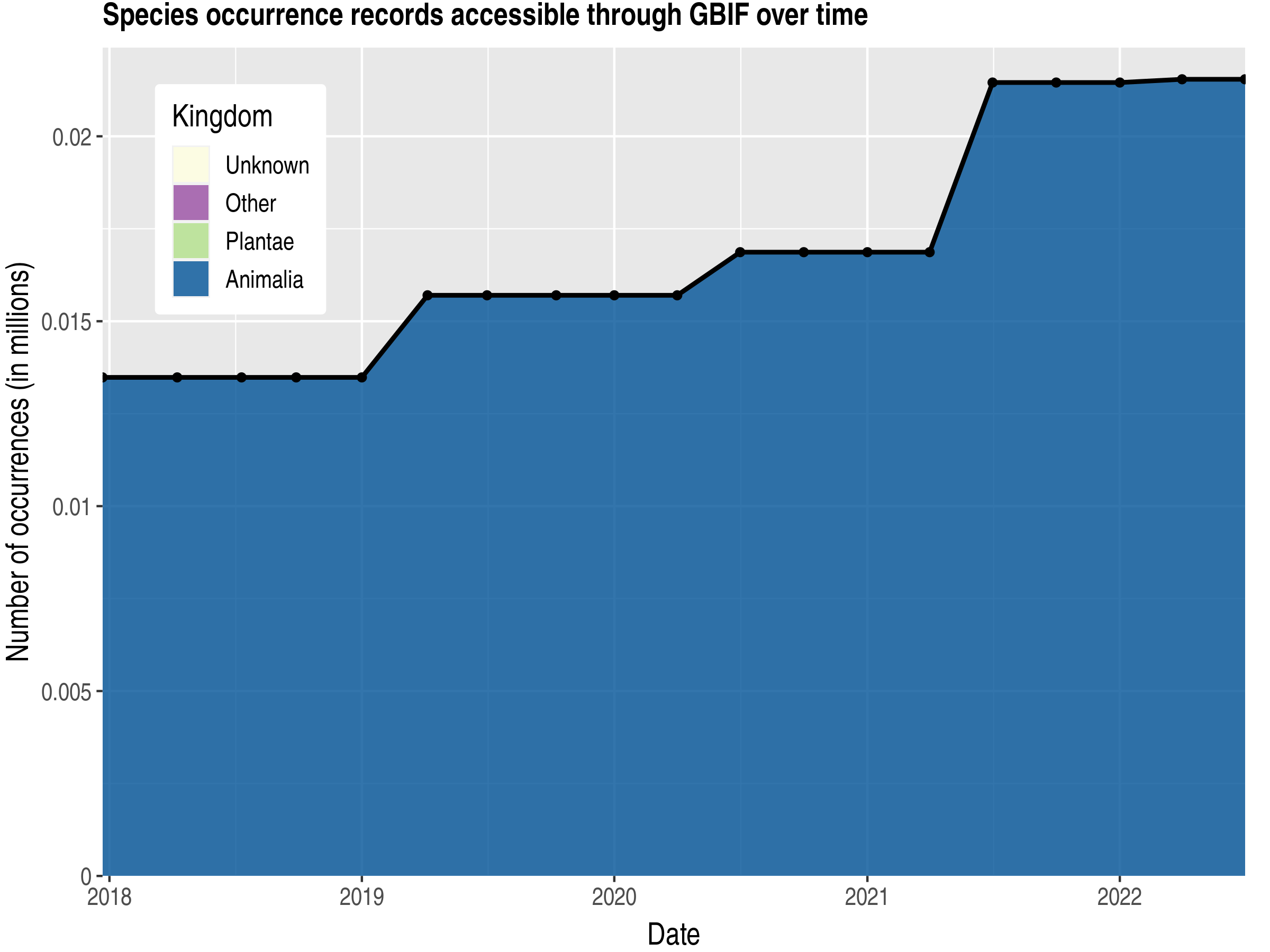 Data trend of records by kingdom published by Equatorial Guinea