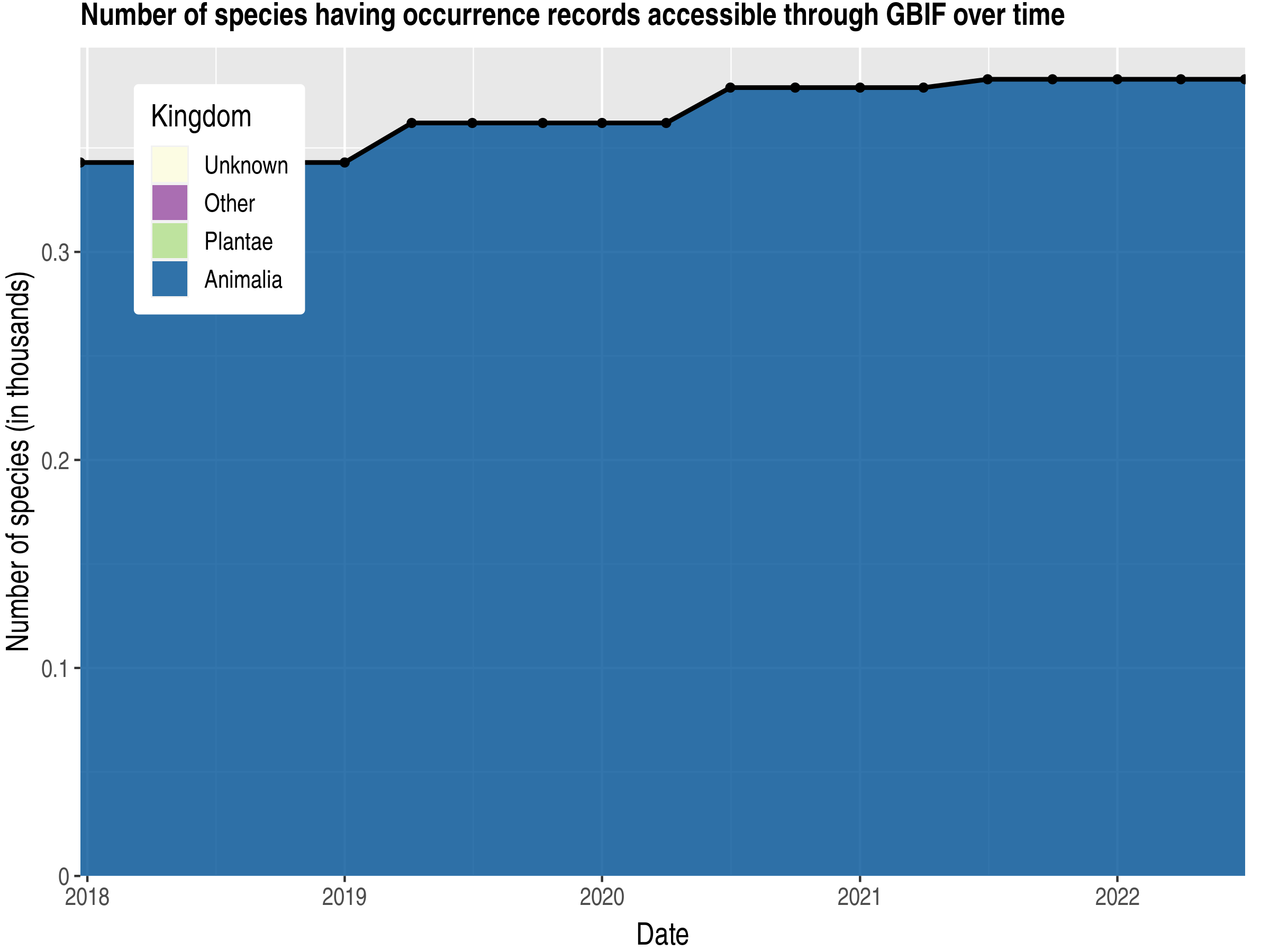 Data trend of species count by kingdom published Equatorial Guinea