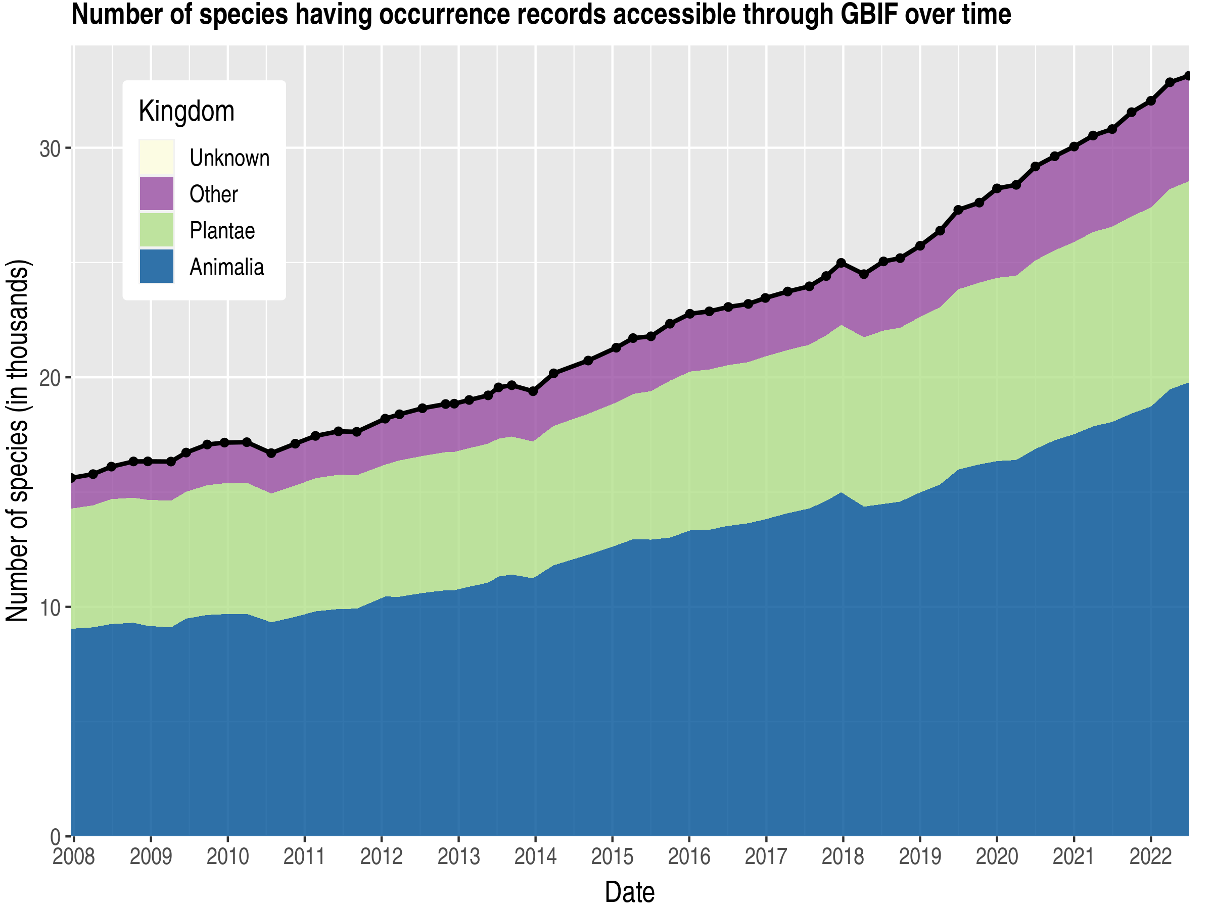 Data trend of species count by kingdom about Greece