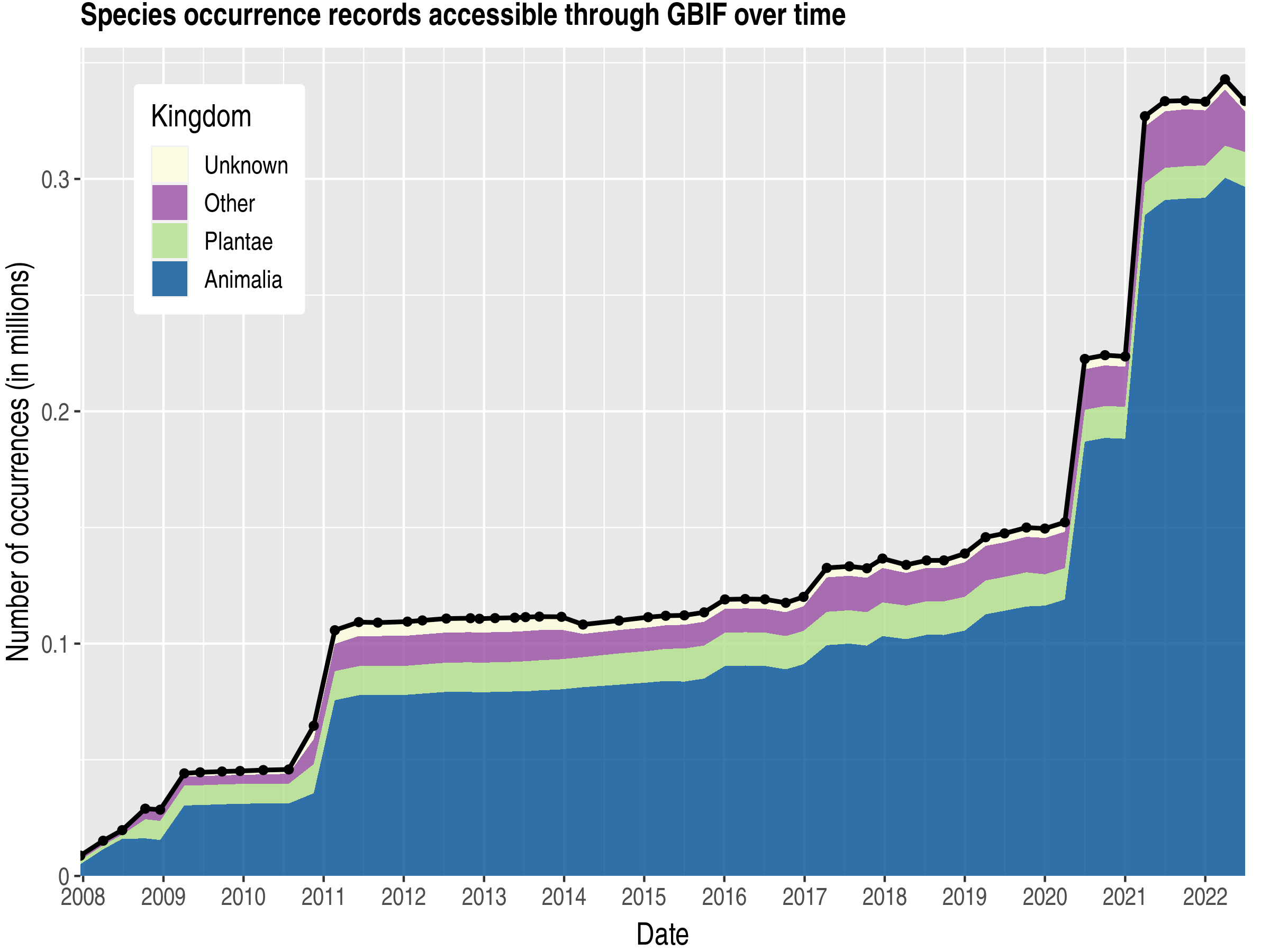 Data trend of records by kingdom about South Georgia and the South Sandwich Islands