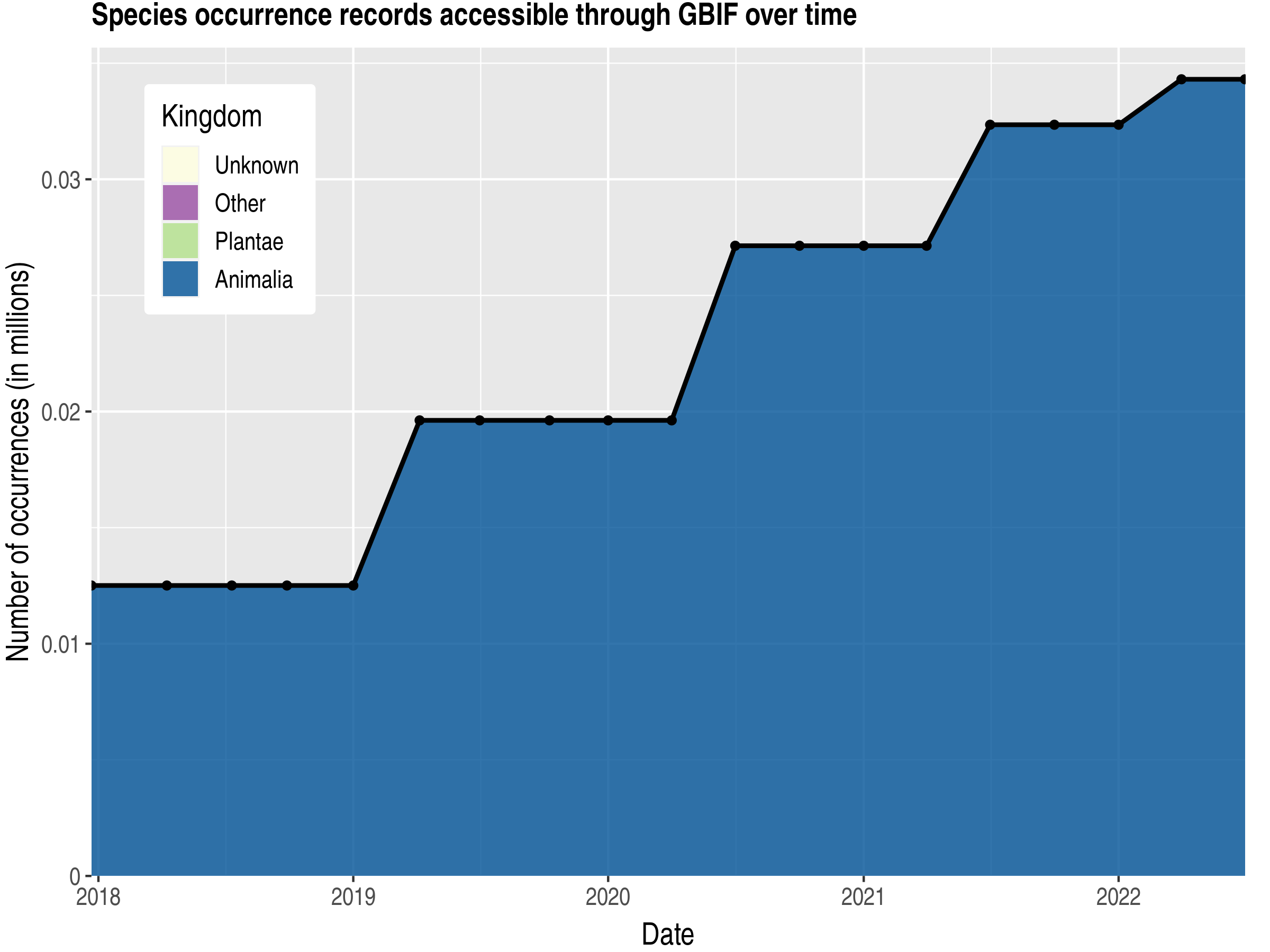 Data trend of records by kingdom published by South Georgia and the South Sandwich Islands