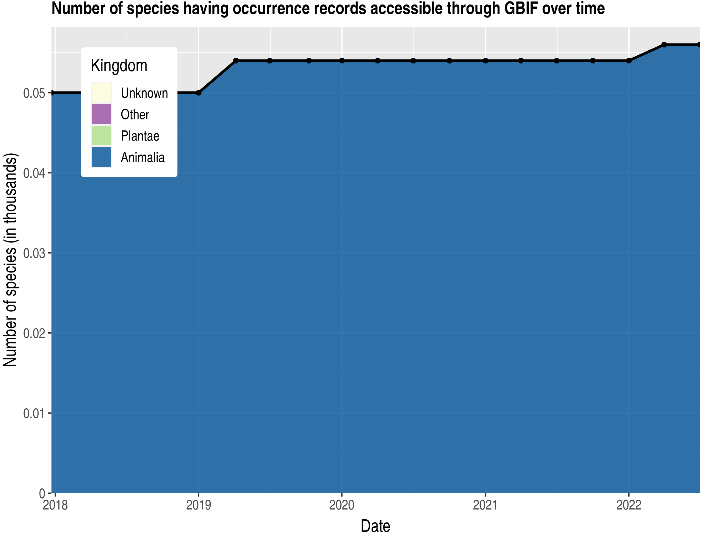 Data trend of species count by kingdom published South Georgia and the South Sandwich Islands