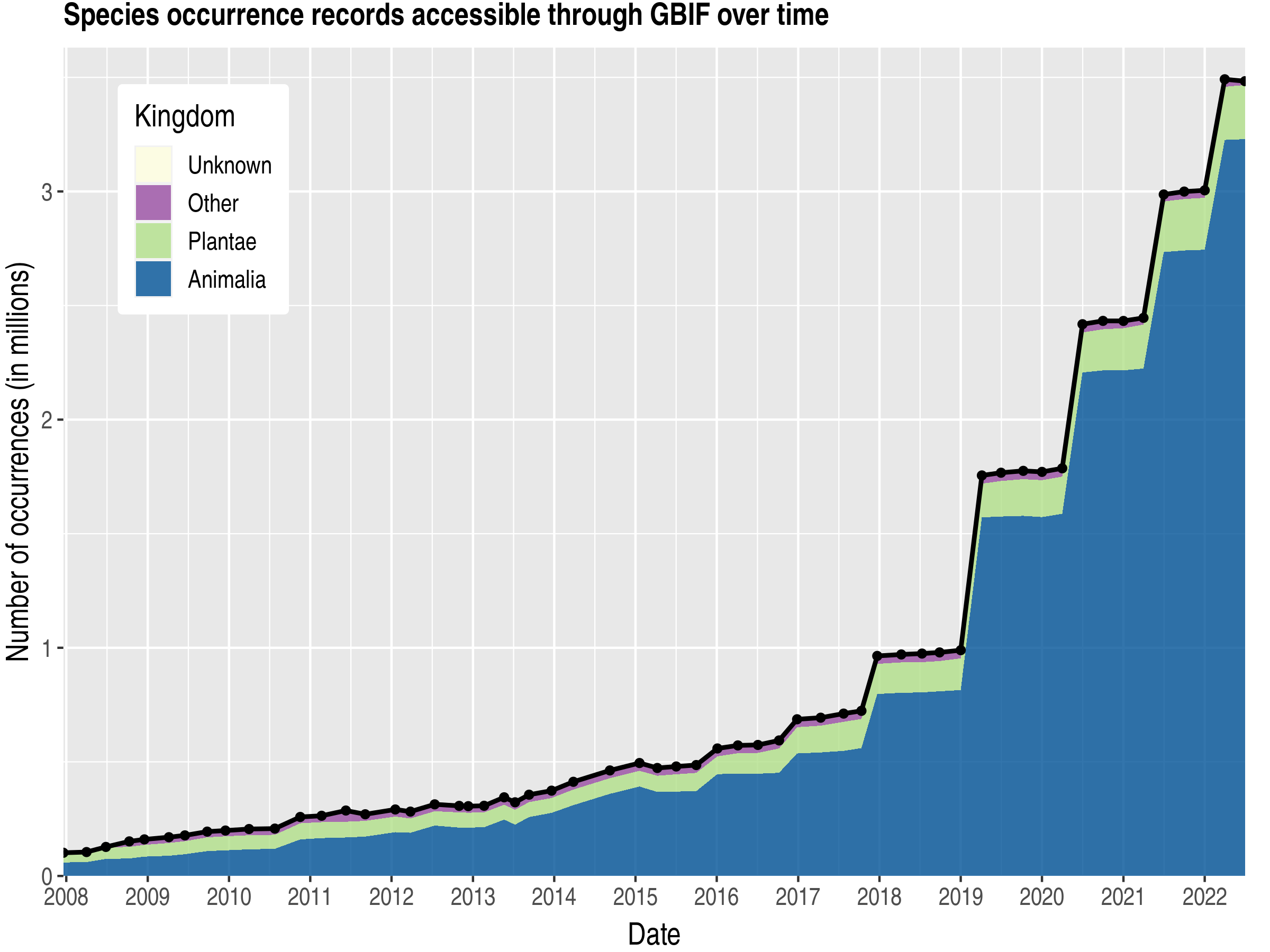Data trend of records by kingdom about Guatemala