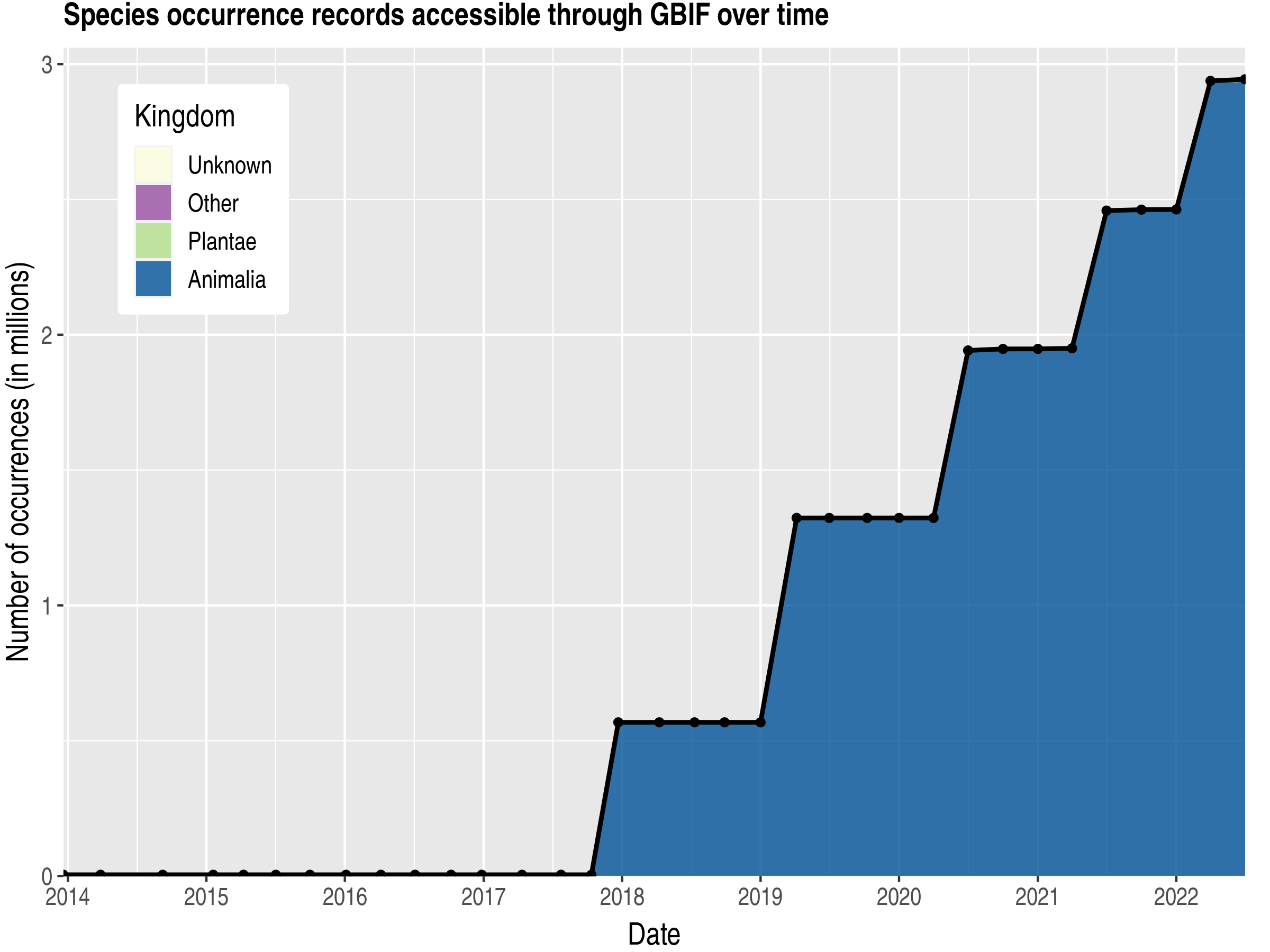 Data trend of records by kingdom published by Guatemala