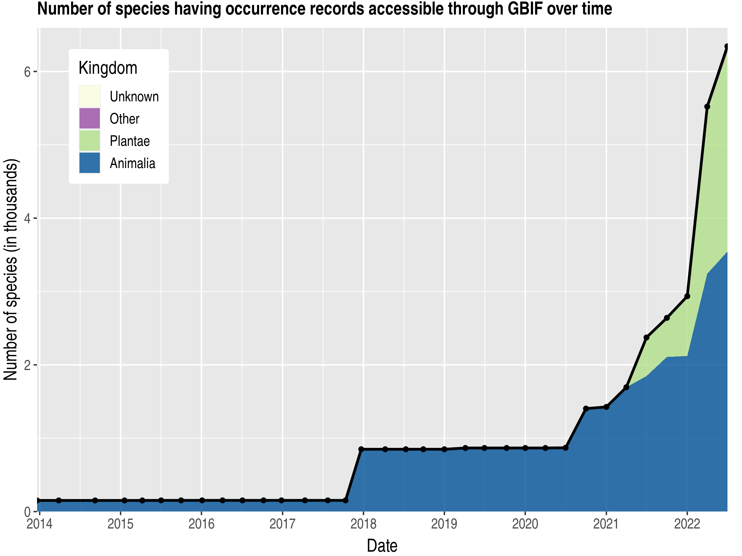 Data trend of species count by kingdom published Guatemala