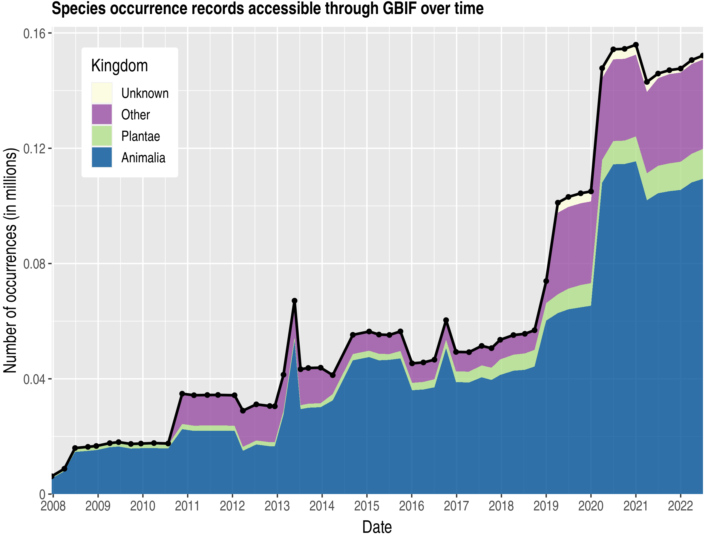 Data trend of records by kingdom about Guam