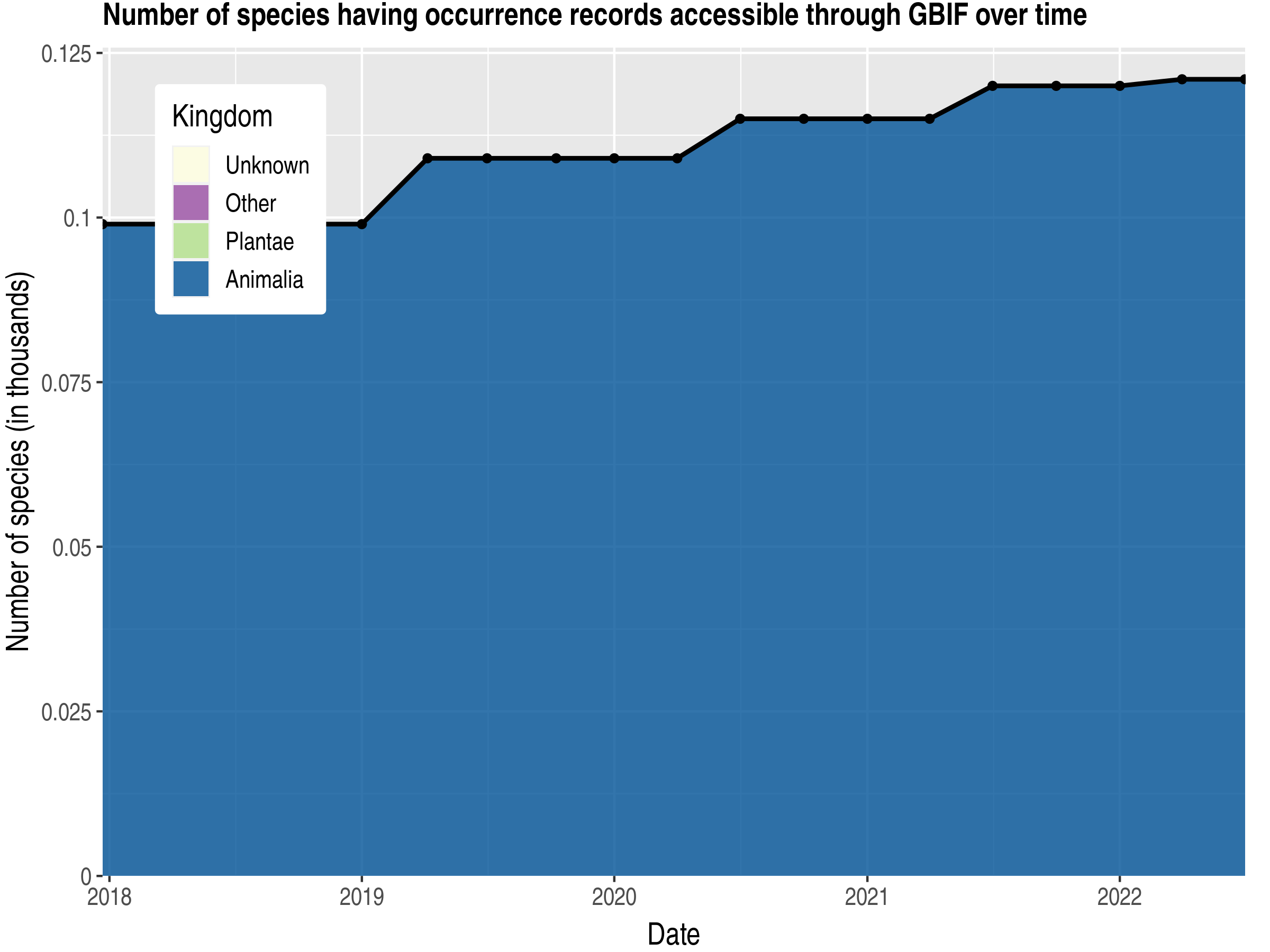 Data trend of species count by kingdom published Guam