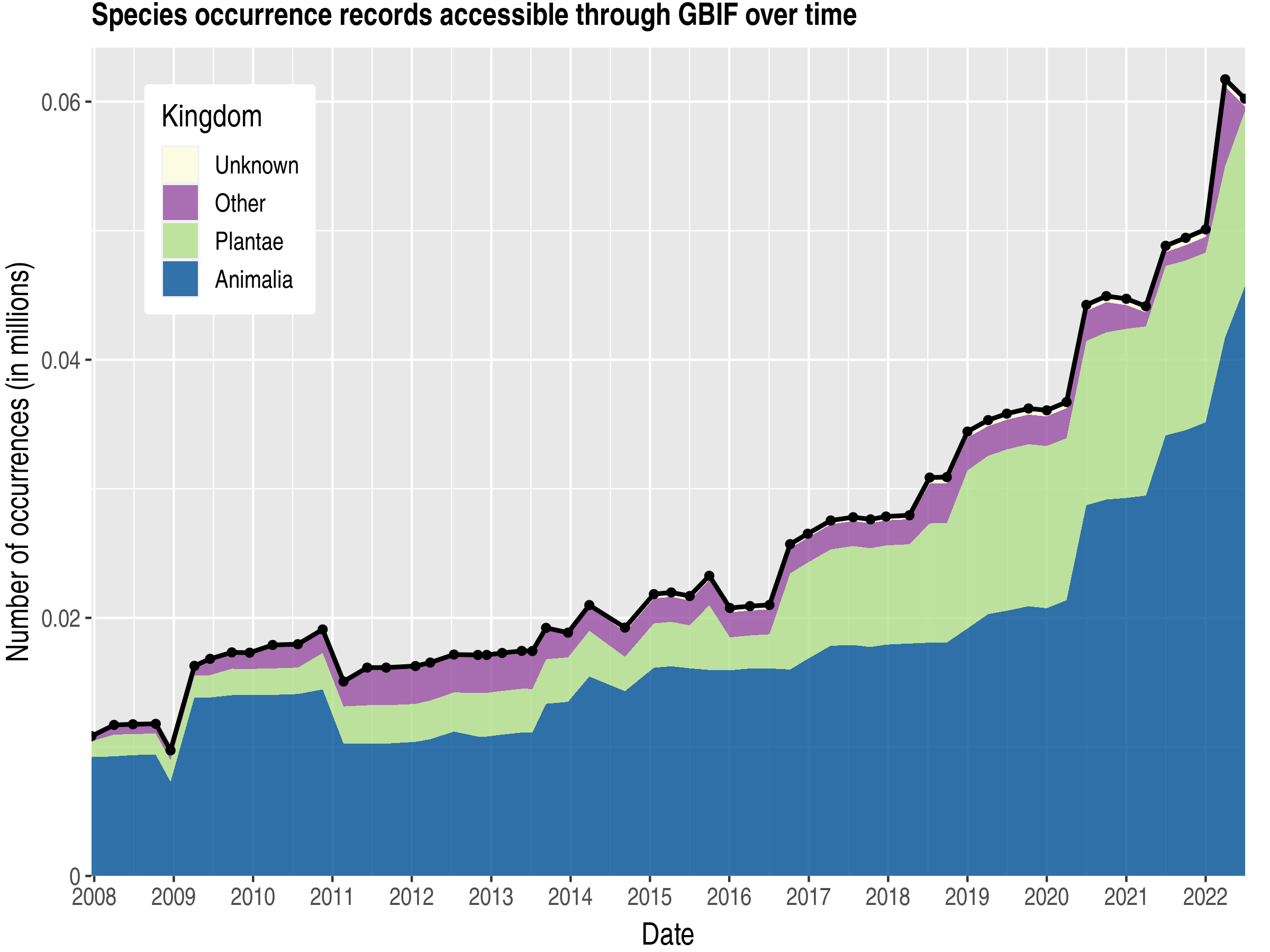 Data trend of records by kingdom about Guinea-Bissau