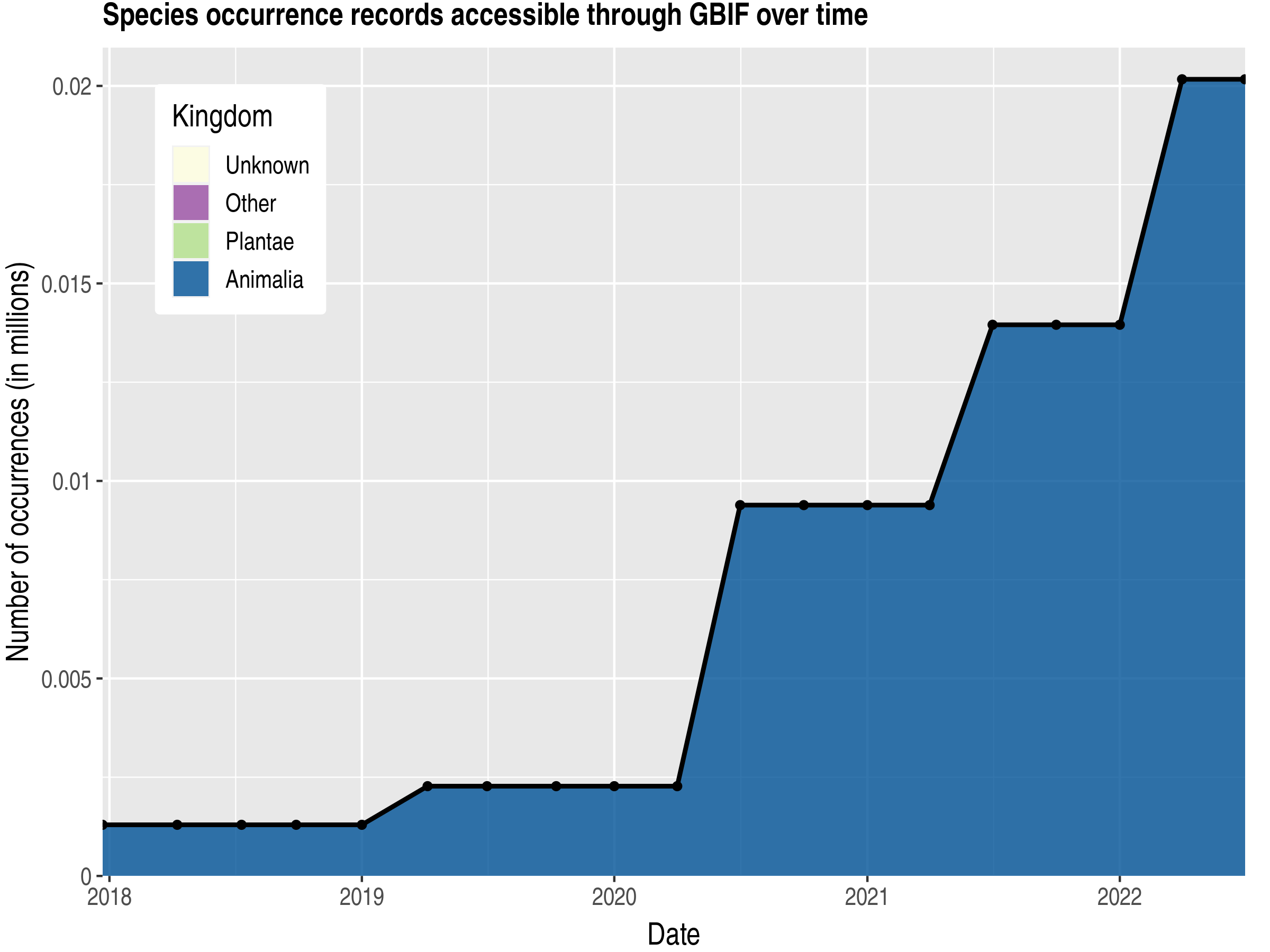 Data trend of records by kingdom published by Guinea-Bissau