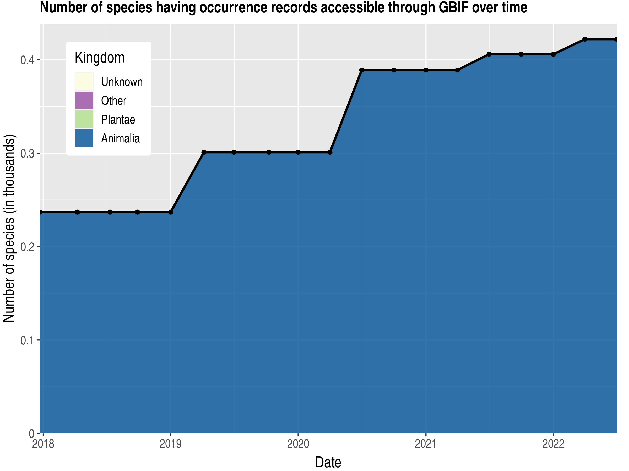 Data trend of species count by kingdom published Guinea-Bissau