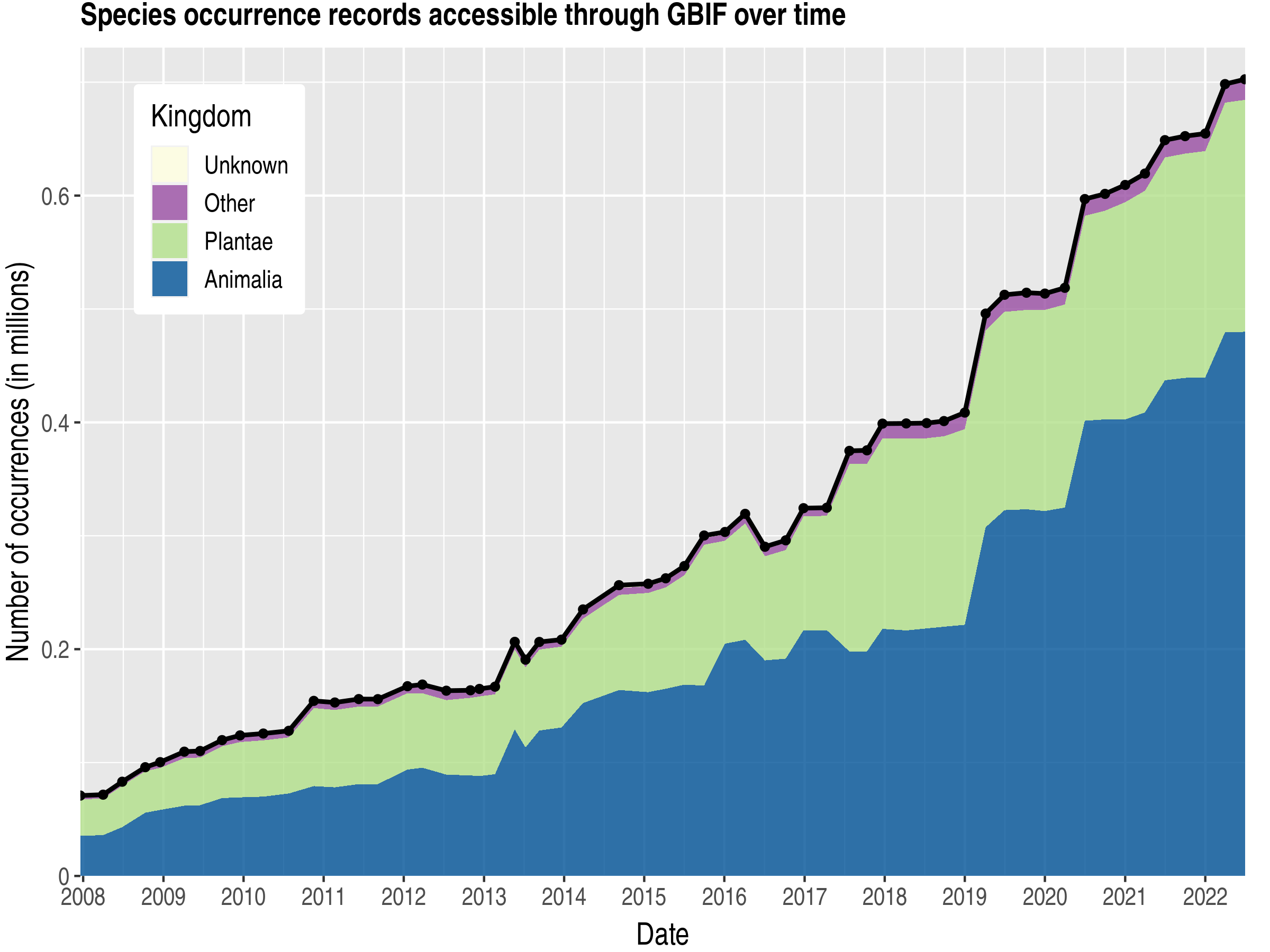 Data trend of records by kingdom about Guyana