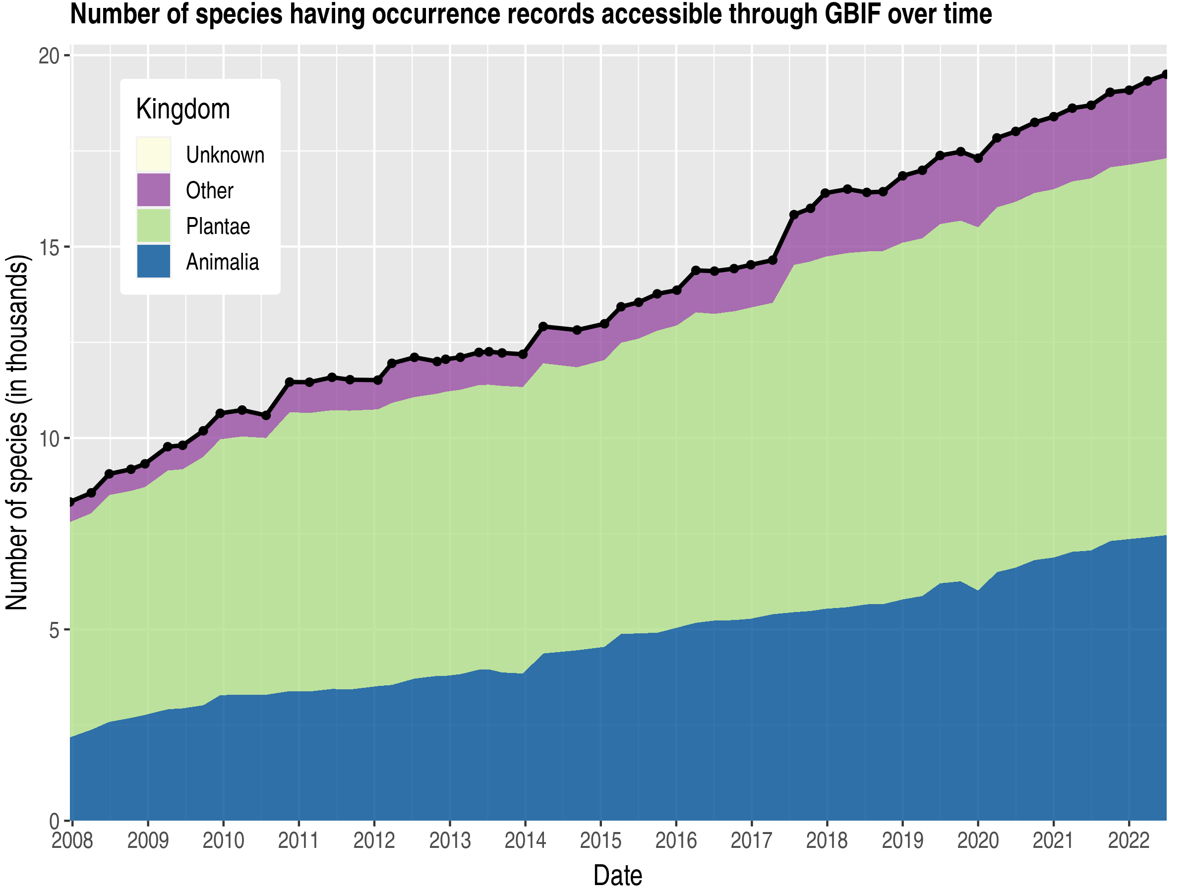 Data trend of species count by kingdom about Guyana