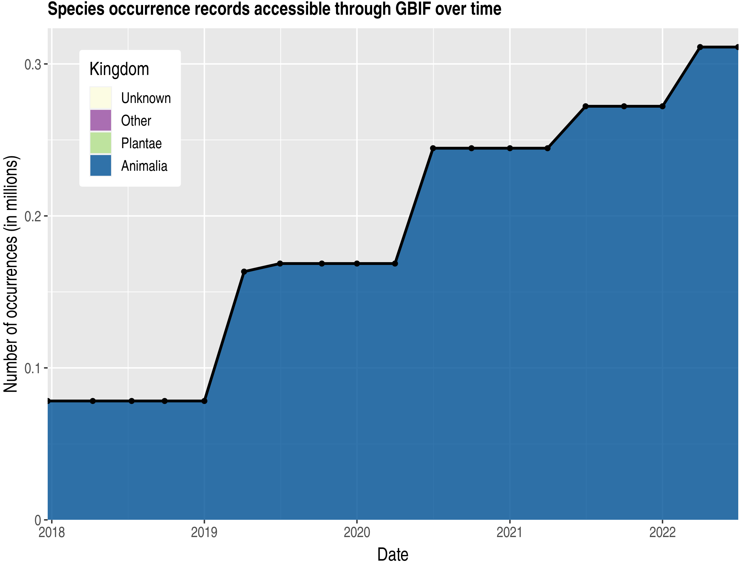 Data trend of records by kingdom published by Guyana
