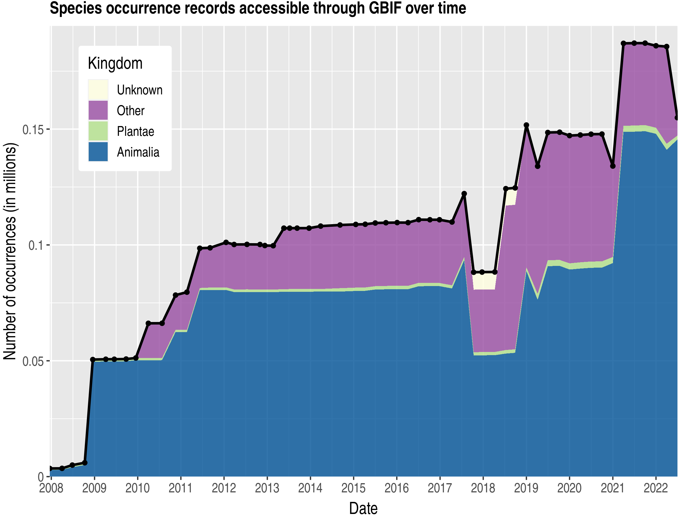 Data trend of records by kingdom about Heard Island and McDonald Islands