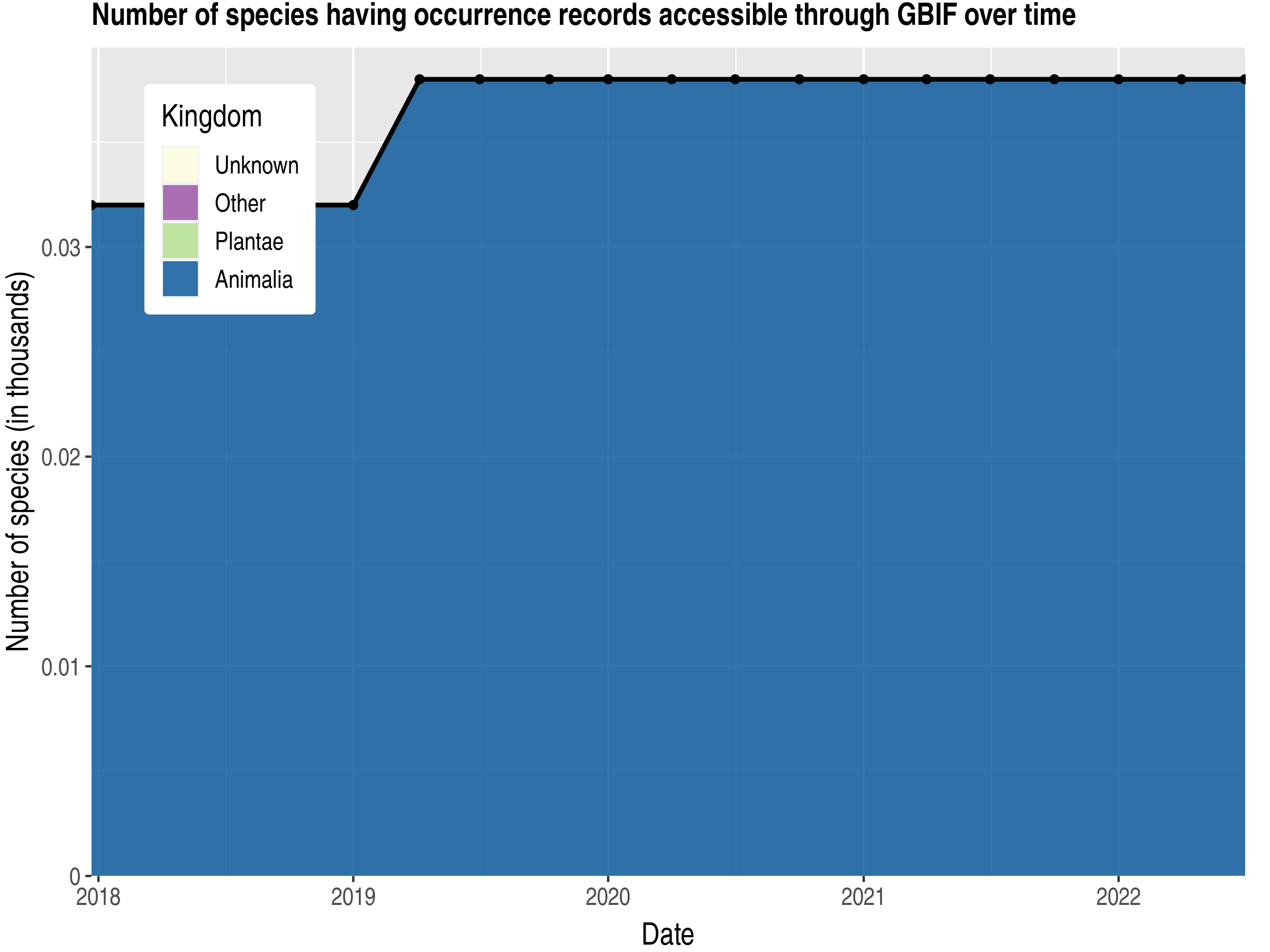 Data trend of species count by kingdom published Heard Island and McDonald Islands