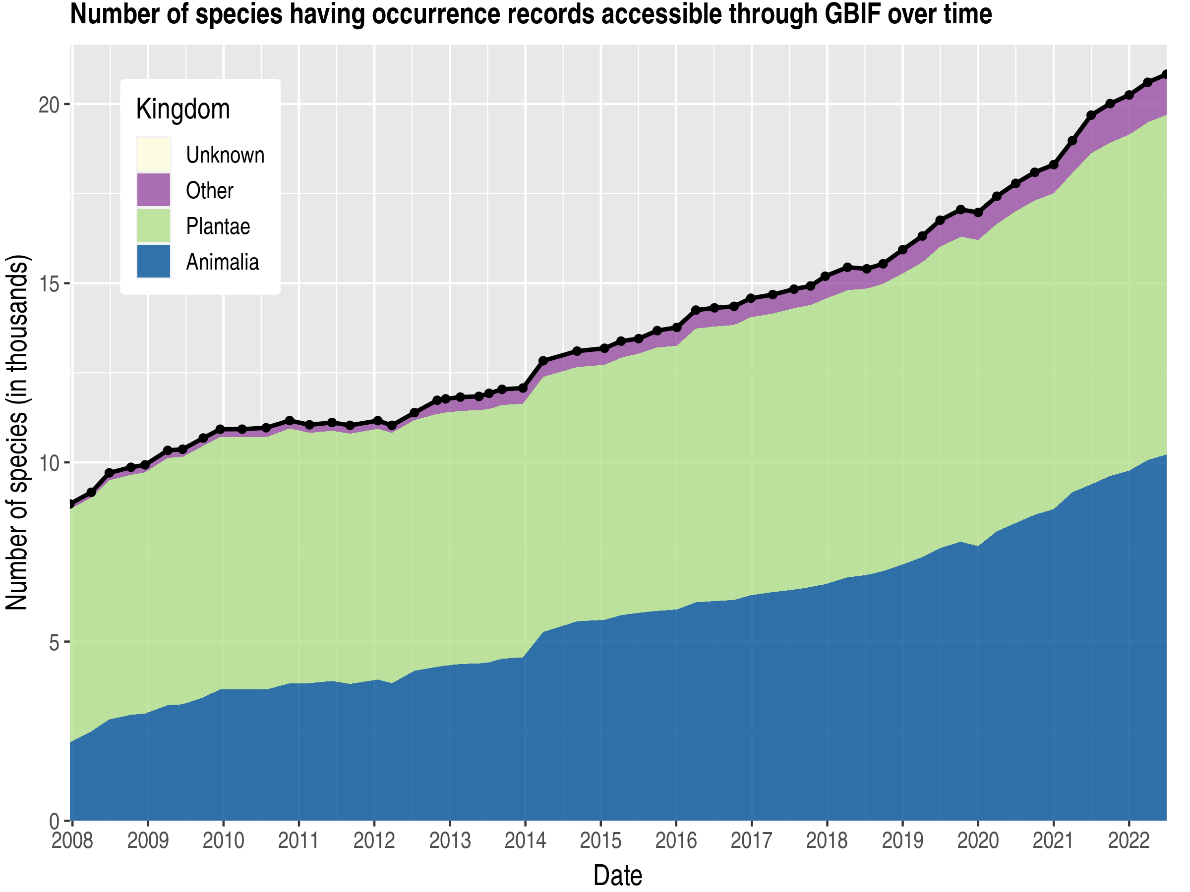 Data trend of species count by kingdom about Honduras