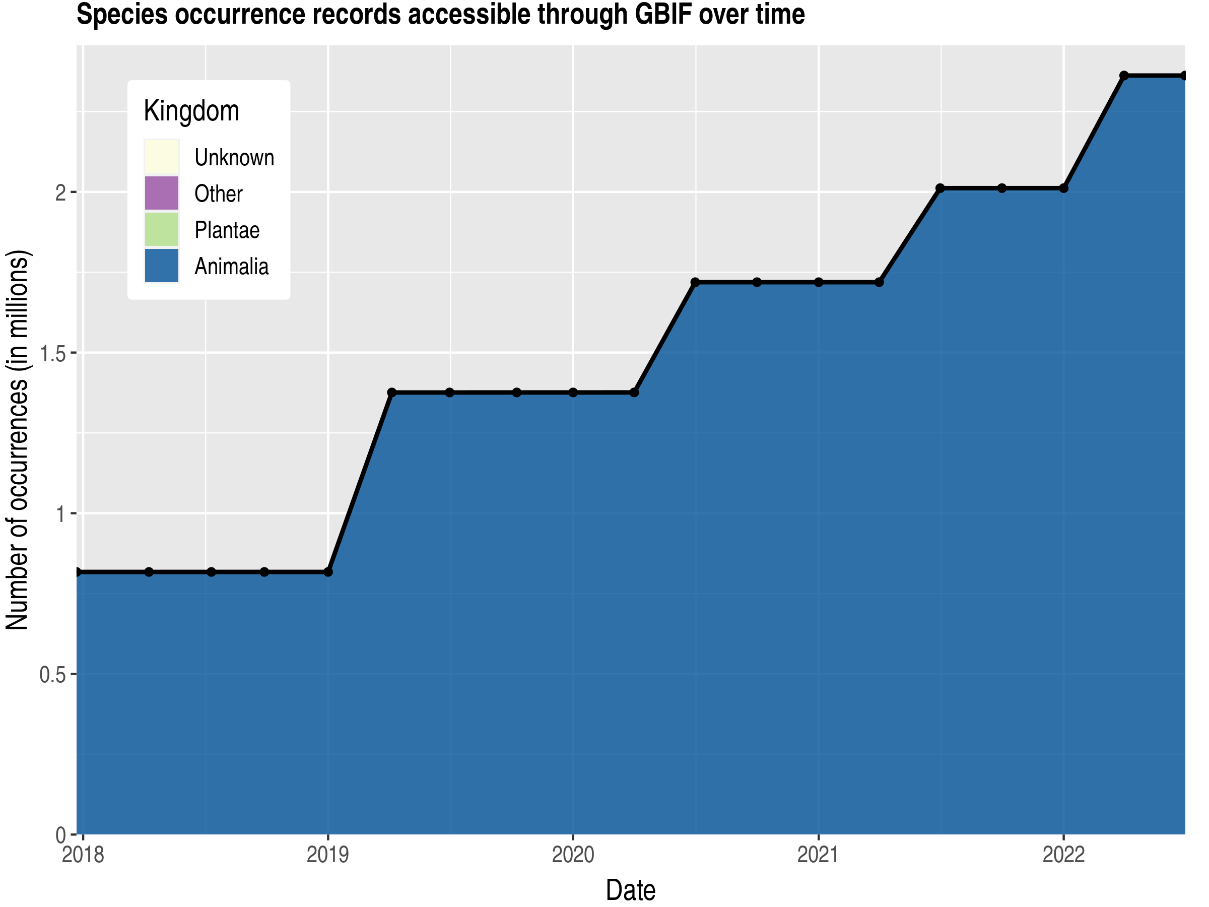 Data trend of records by kingdom published by Honduras