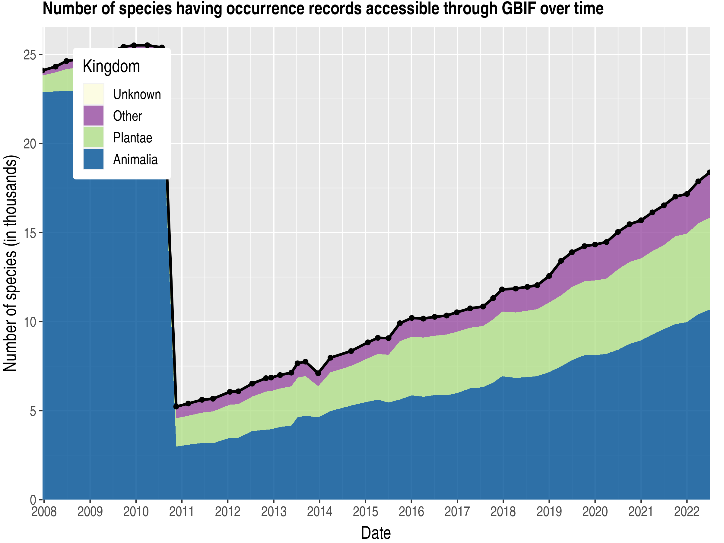 Data trend of species count by kingdom about Croatia