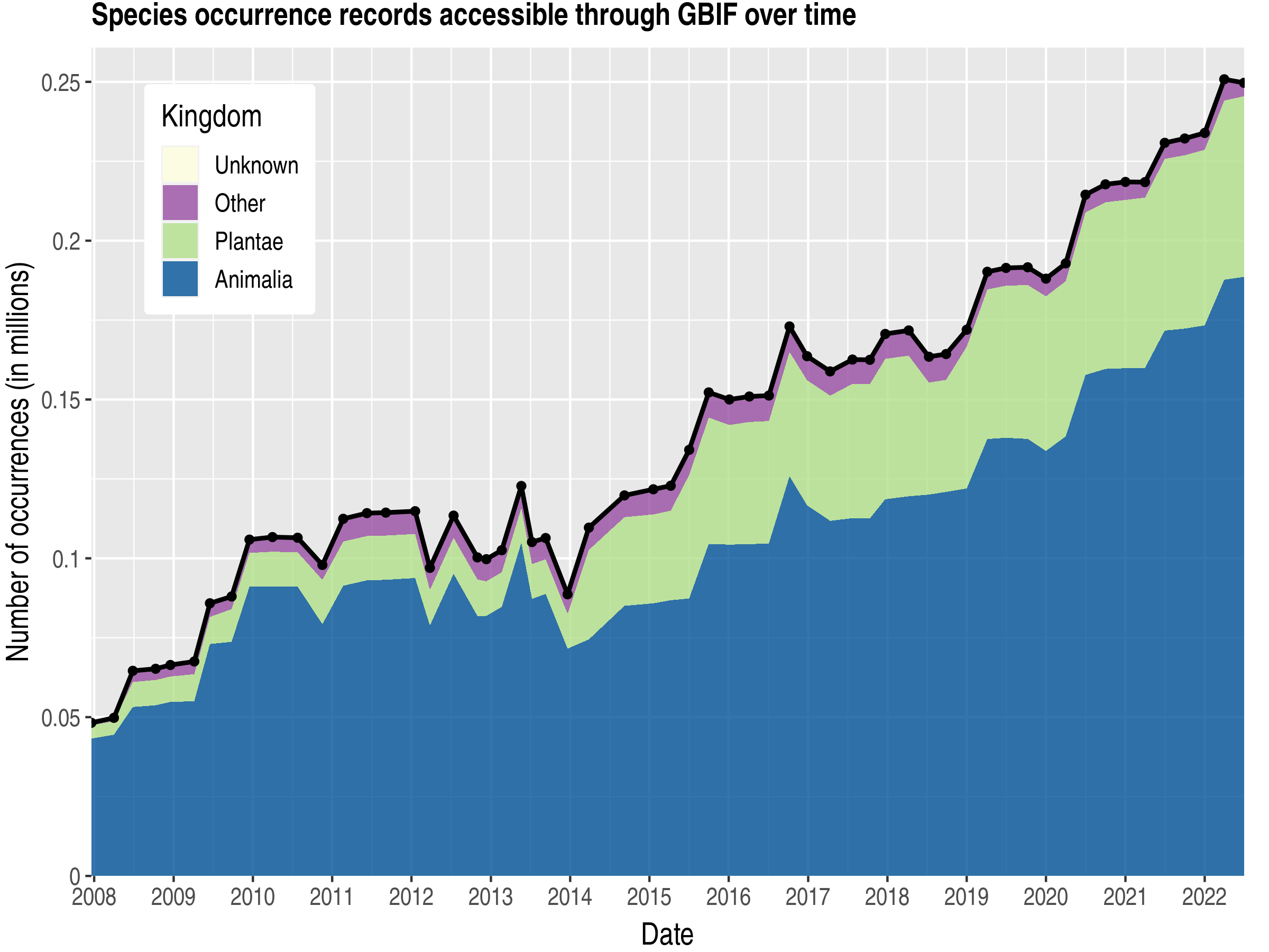 Data trend of records by kingdom about Haiti