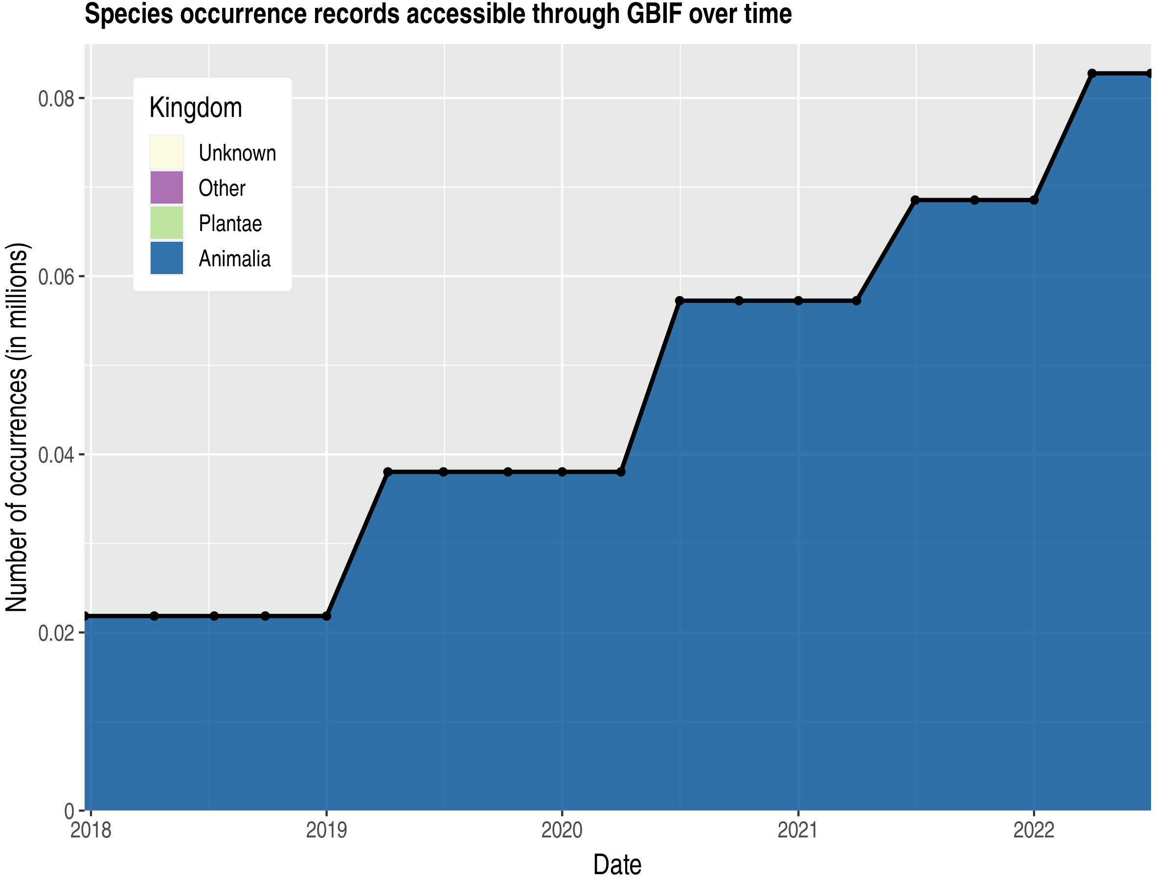 Data trend of records by kingdom published by Haiti