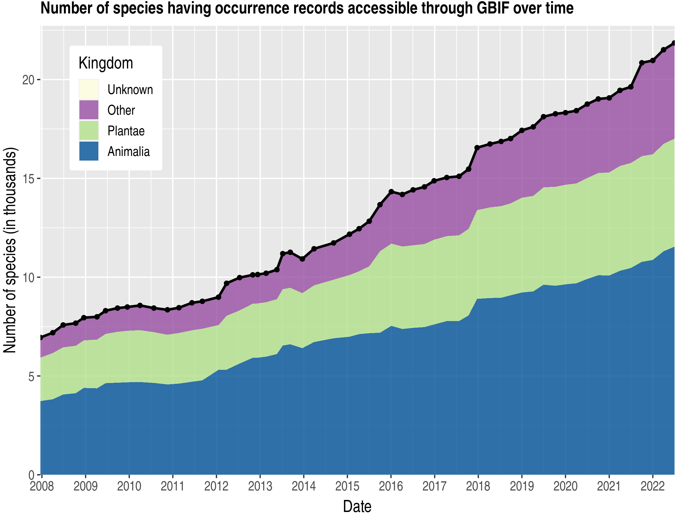 Data trend of species count by kingdom about Hungary