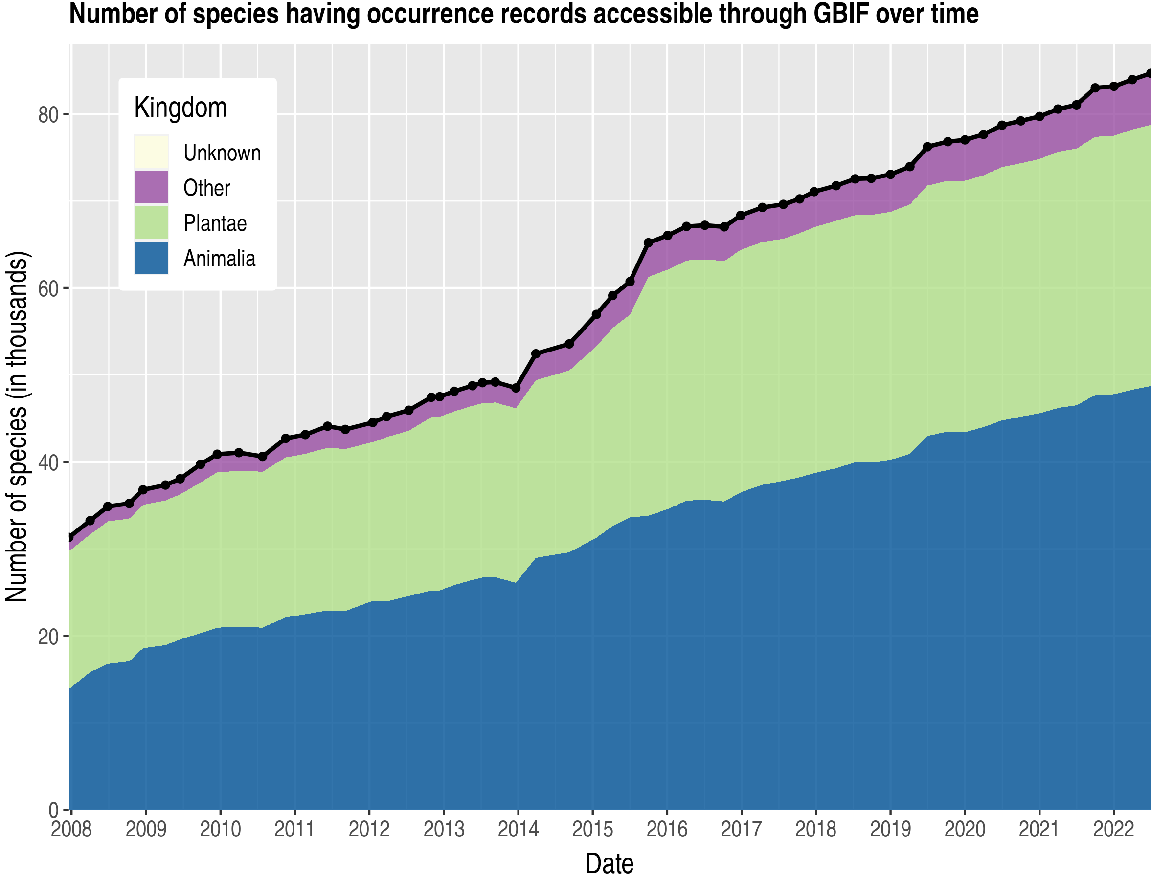 Data trend of species count by kingdom about Indonesia