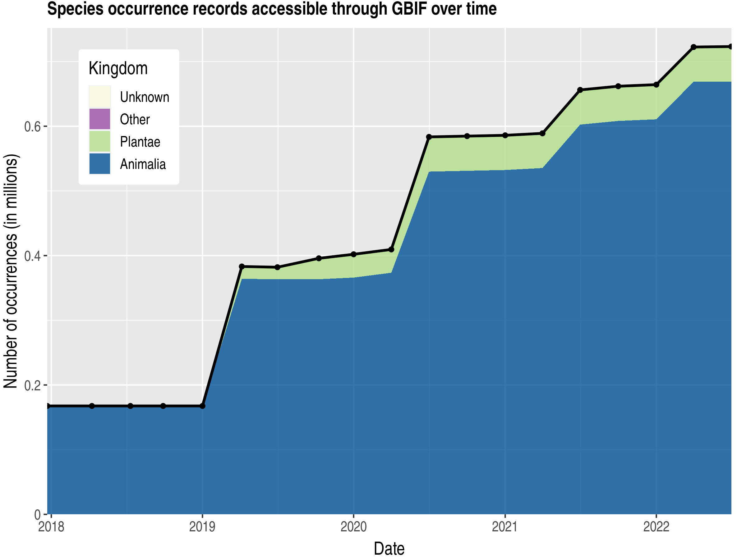 Data trend of records by kingdom published by Indonesia
