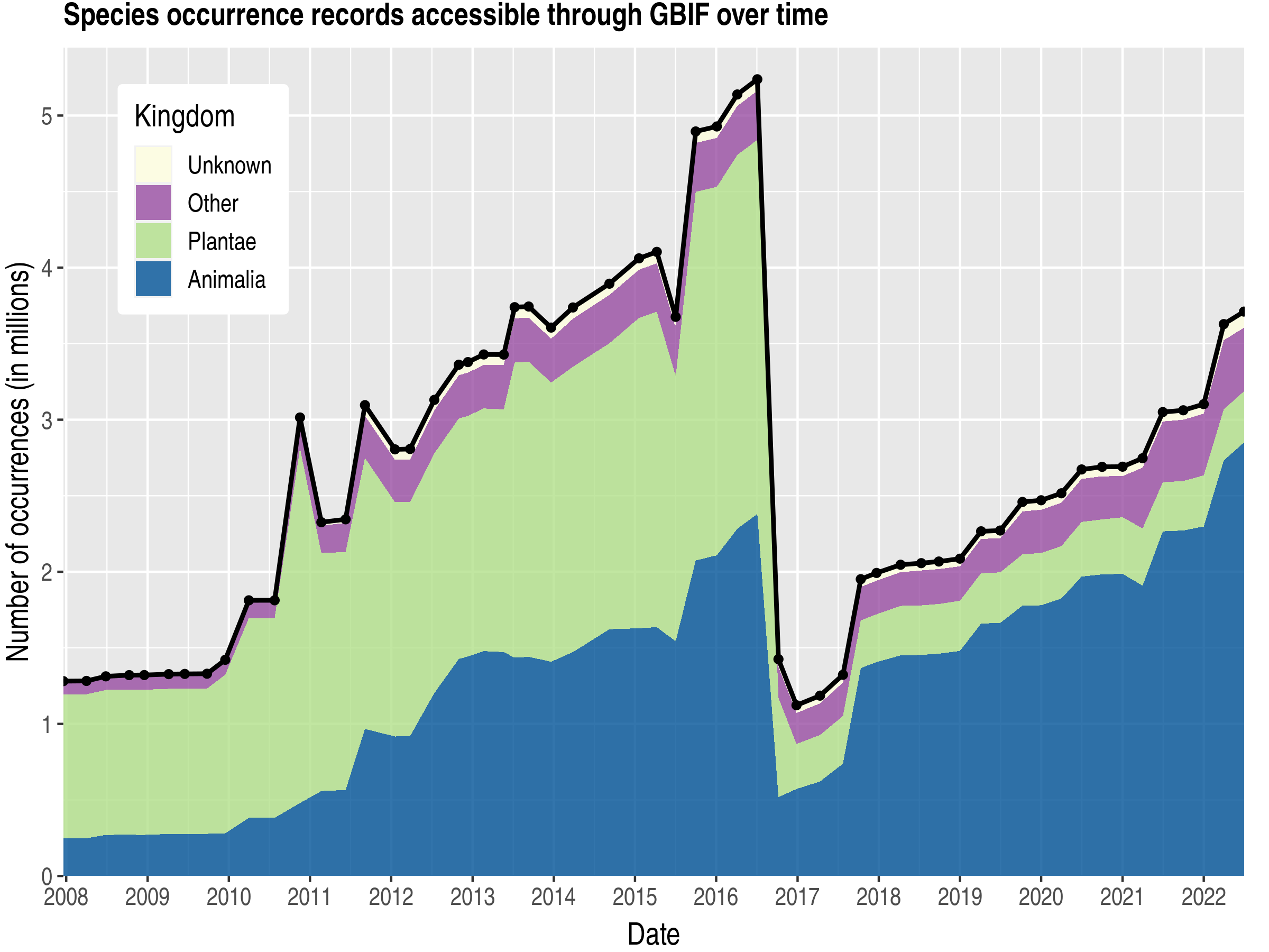 Data trend of records by kingdom about Ireland