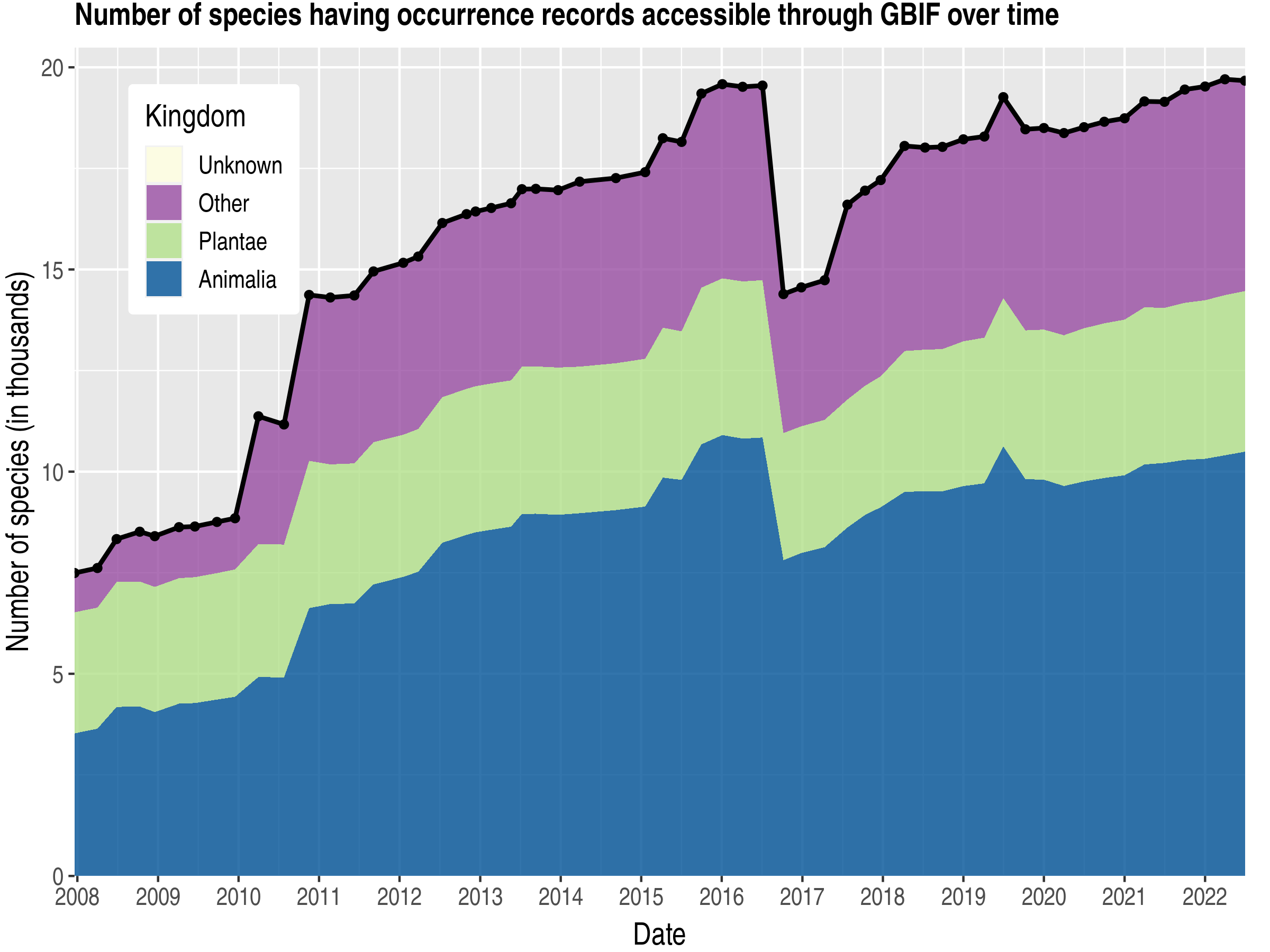 Data trend of species count by kingdom about Ireland