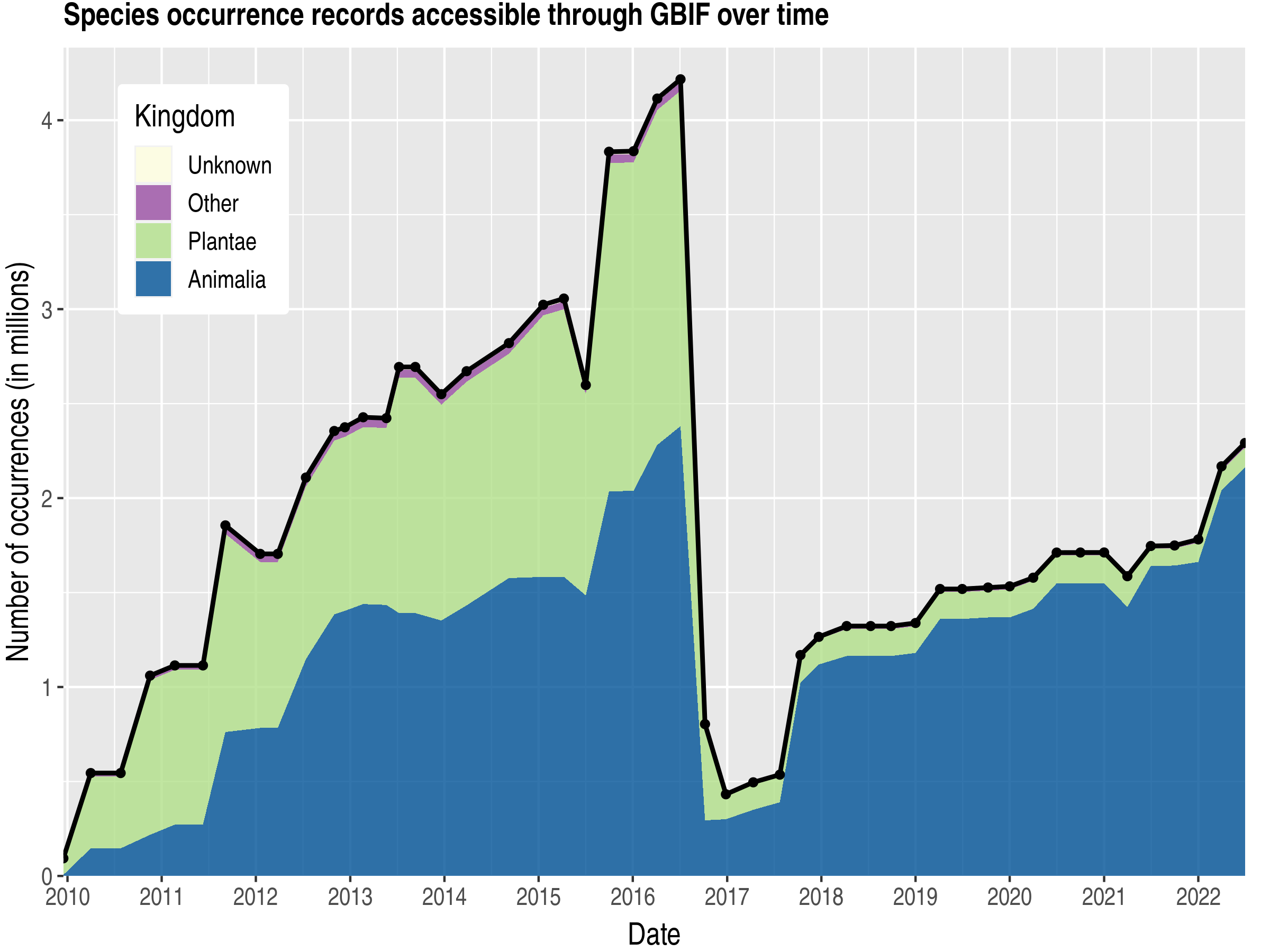 Data trend of records by kingdom published by Ireland