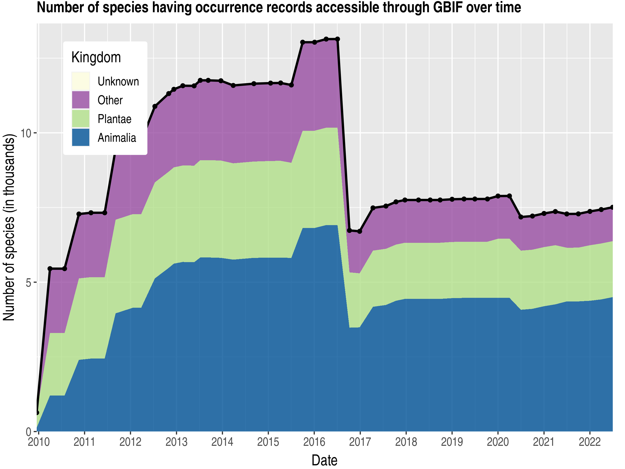Data trend of species count by kingdom published Ireland