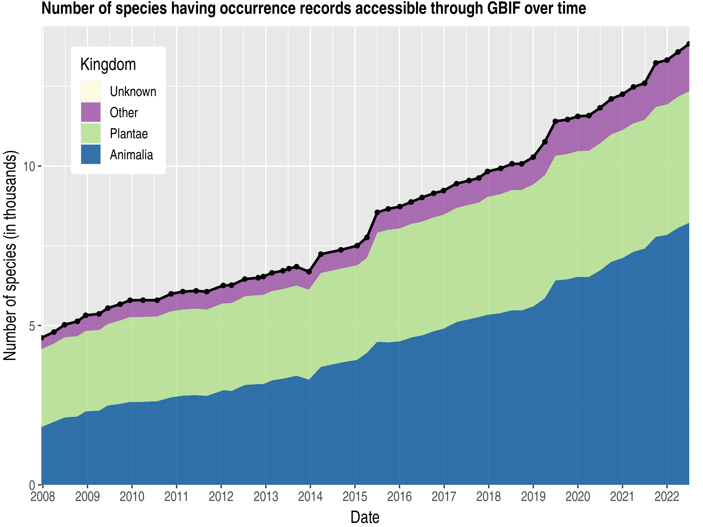 Data trend of species count by kingdom about Israel
