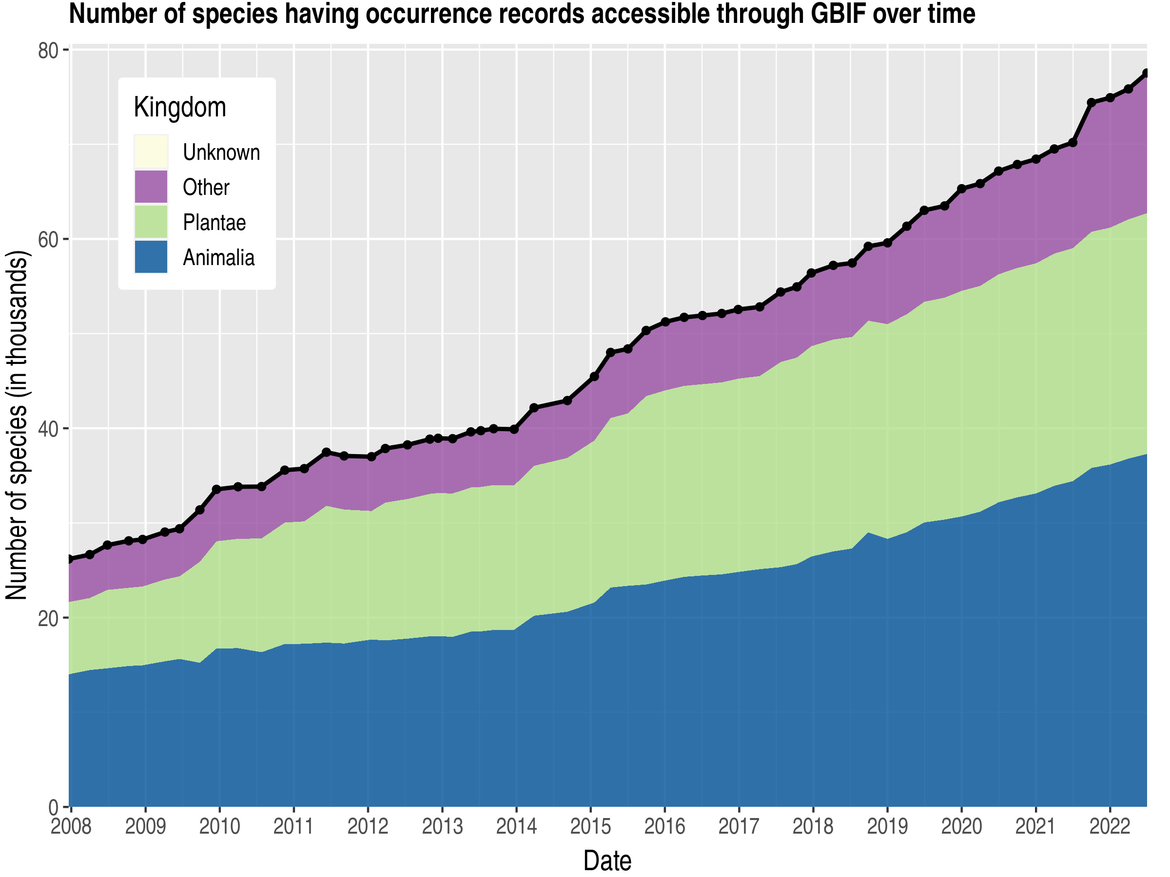 Data trend of species count by kingdom about India