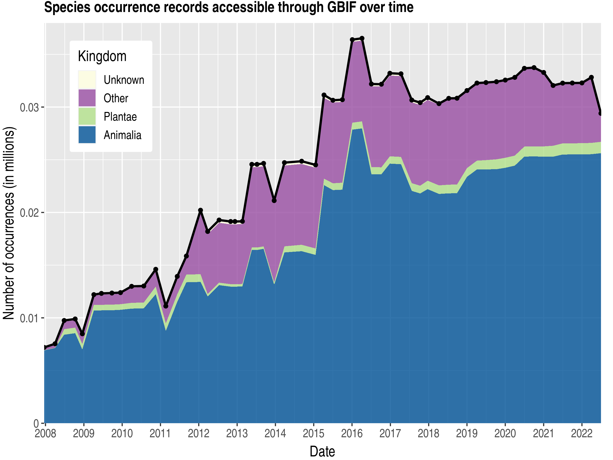 Data trend of records by kingdom about British Indian Ocean Territory