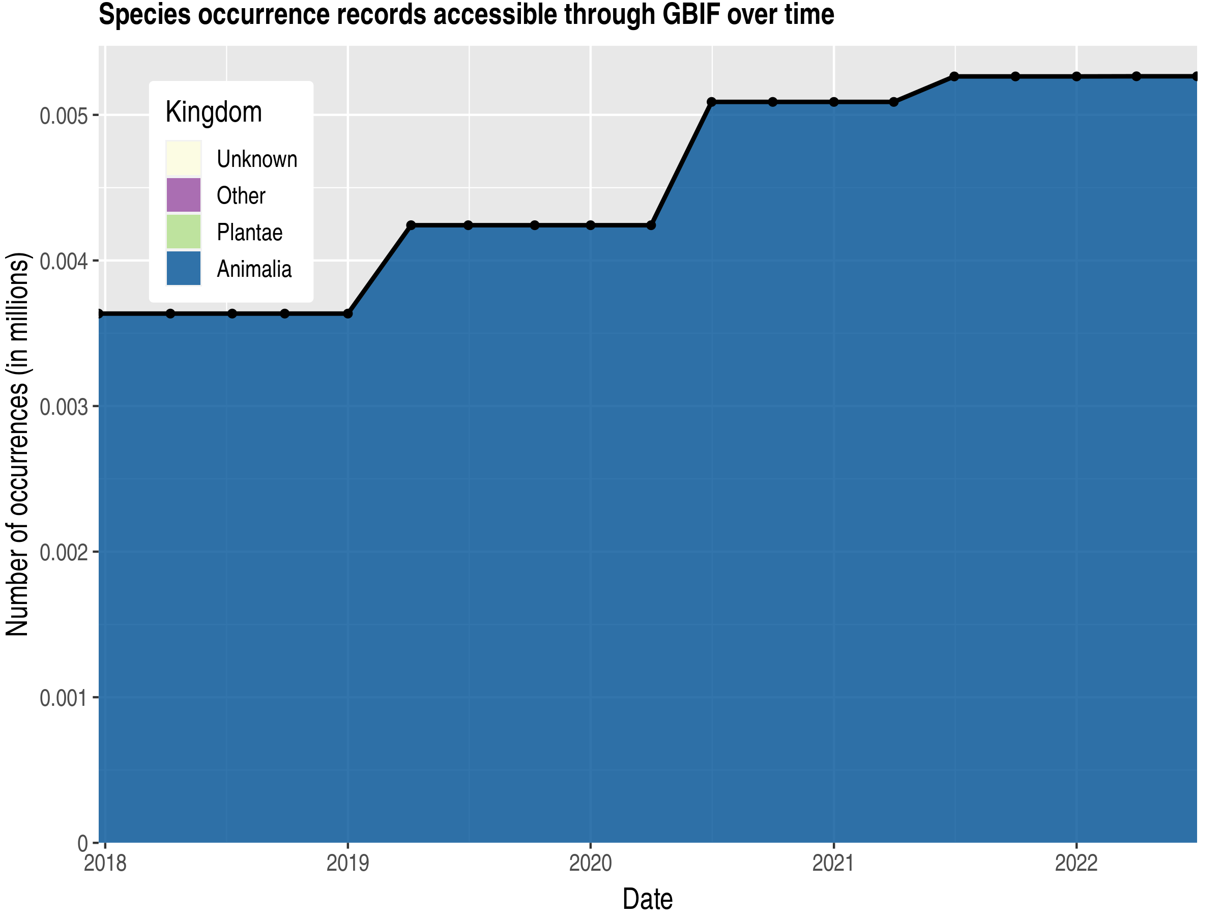 Data trend of records by kingdom published by British Indian Ocean Territory