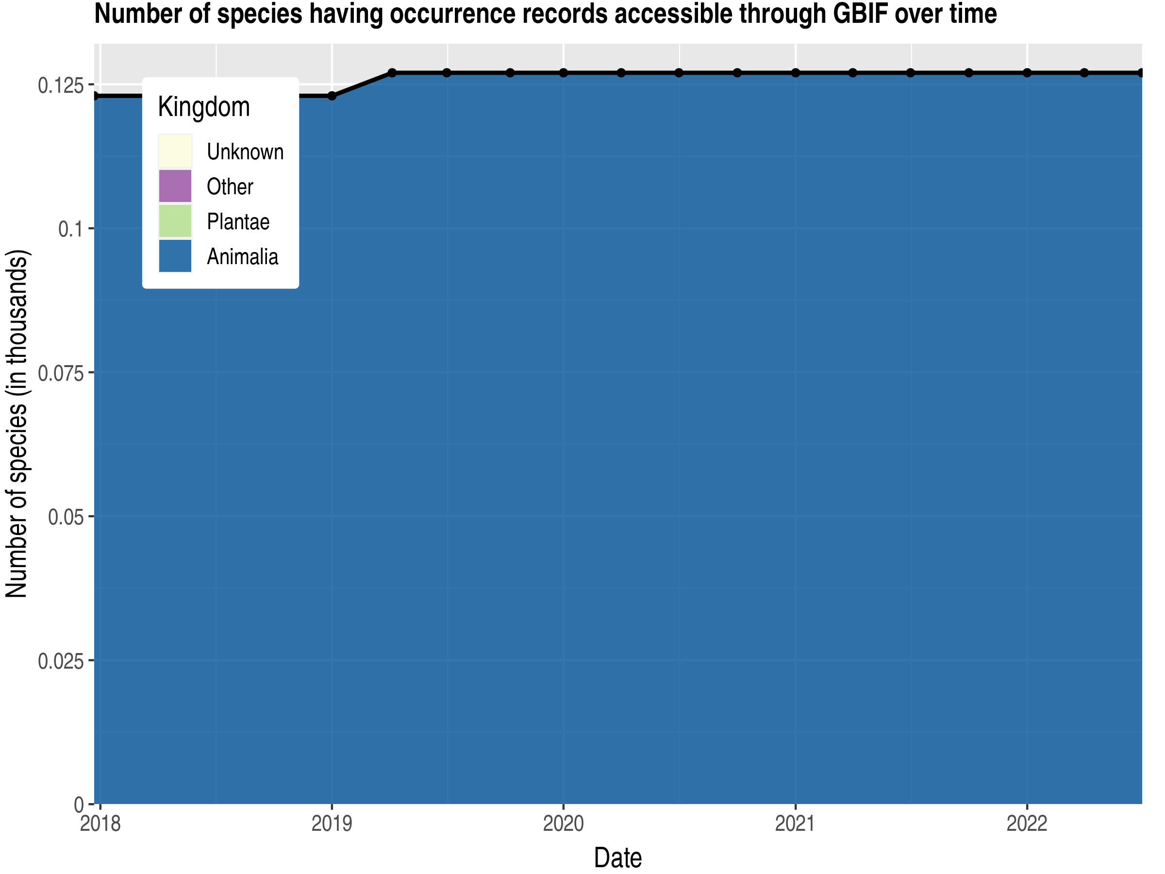 Data trend of species count by kingdom published British Indian Ocean Territory