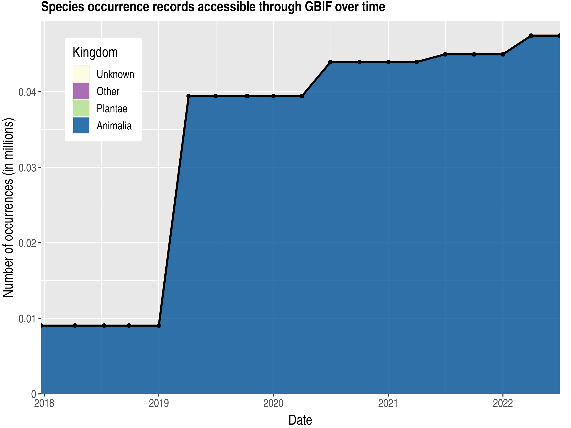 Data trend of records by kingdom published by Iraq