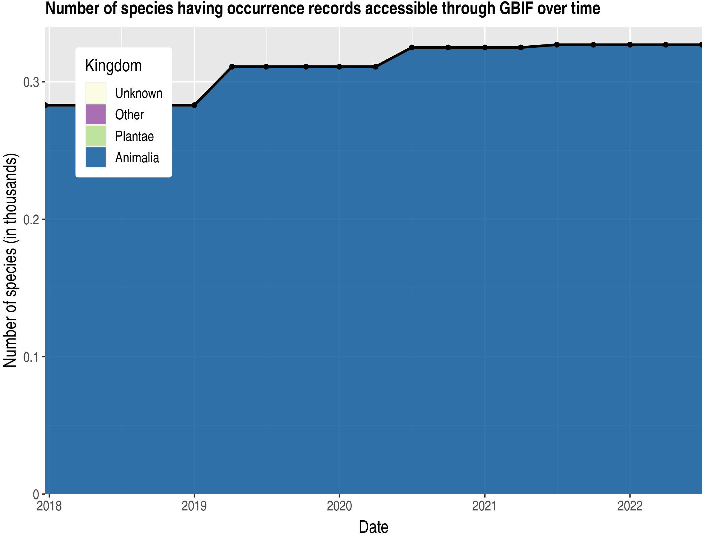 Data trend of species count by kingdom published Iraq