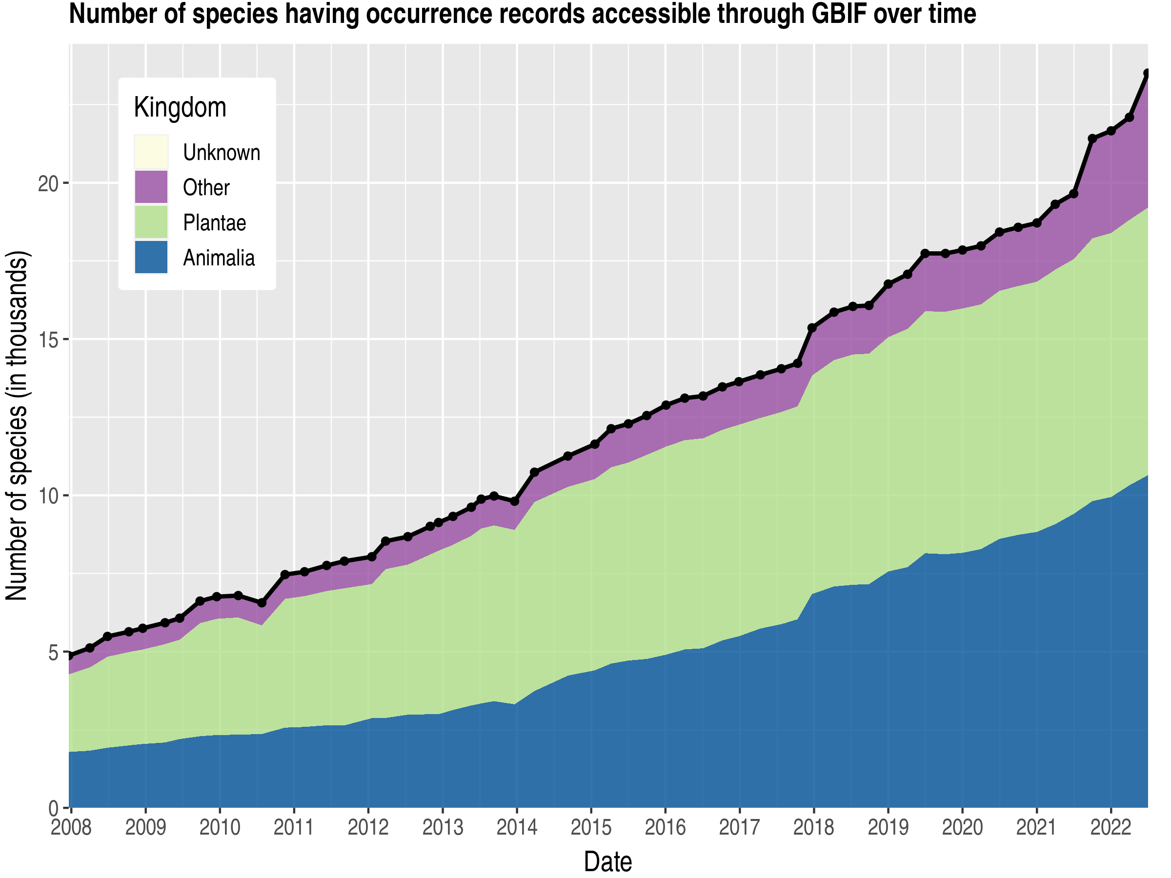 Data trend of species count by kingdom about Iran, Islamic Republic of