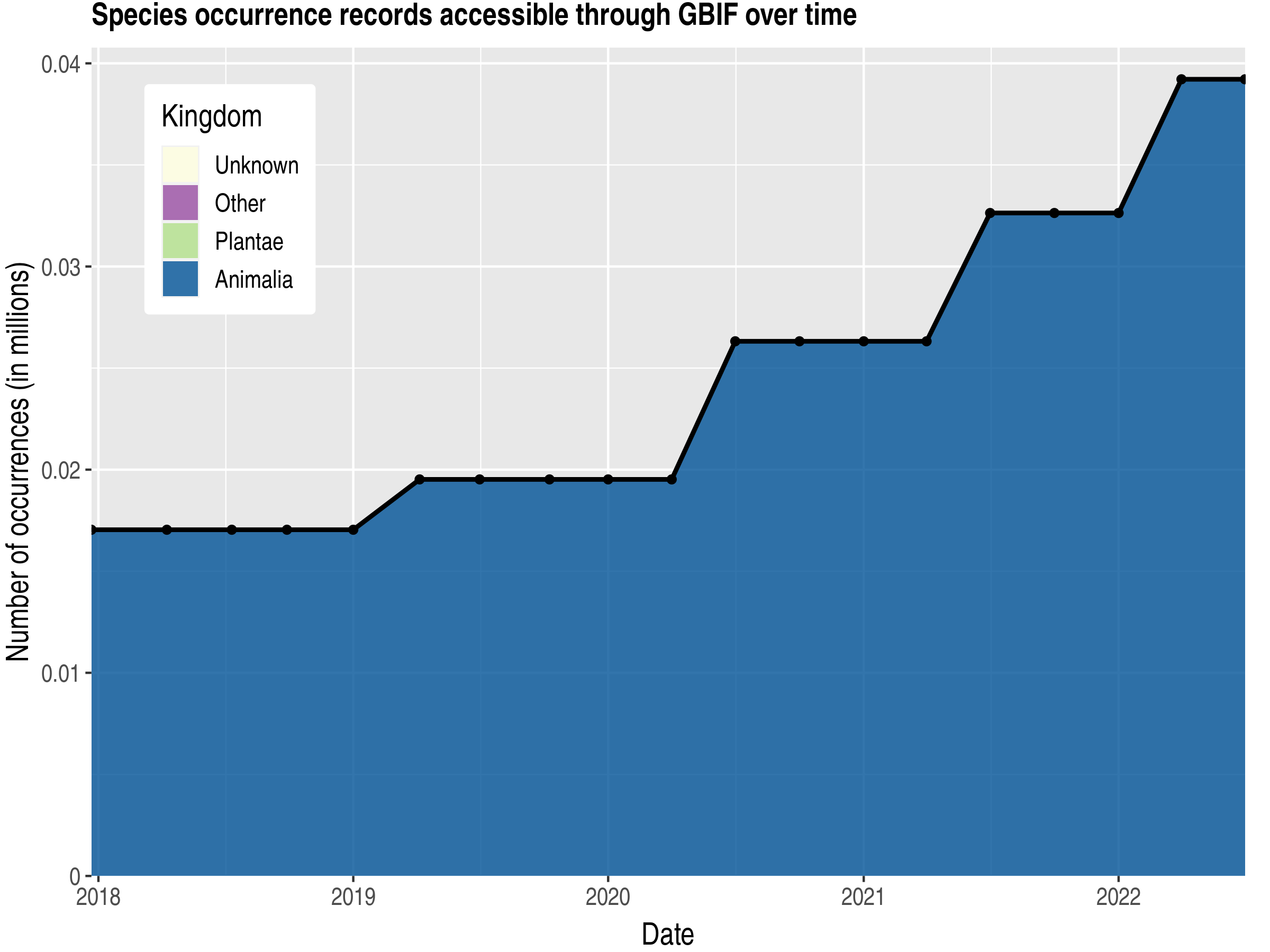 Data trend of records by kingdom published by Jersey