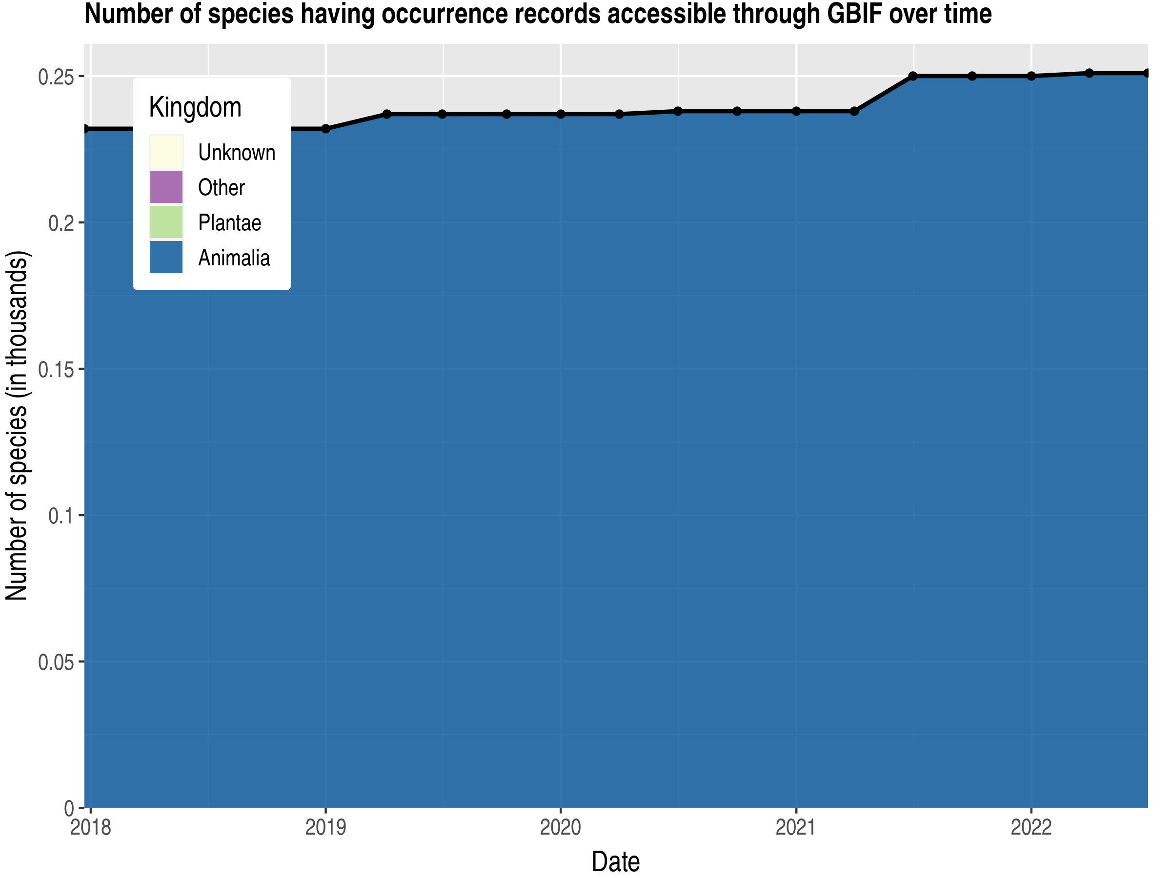 Data trend of species count by kingdom published Jersey
