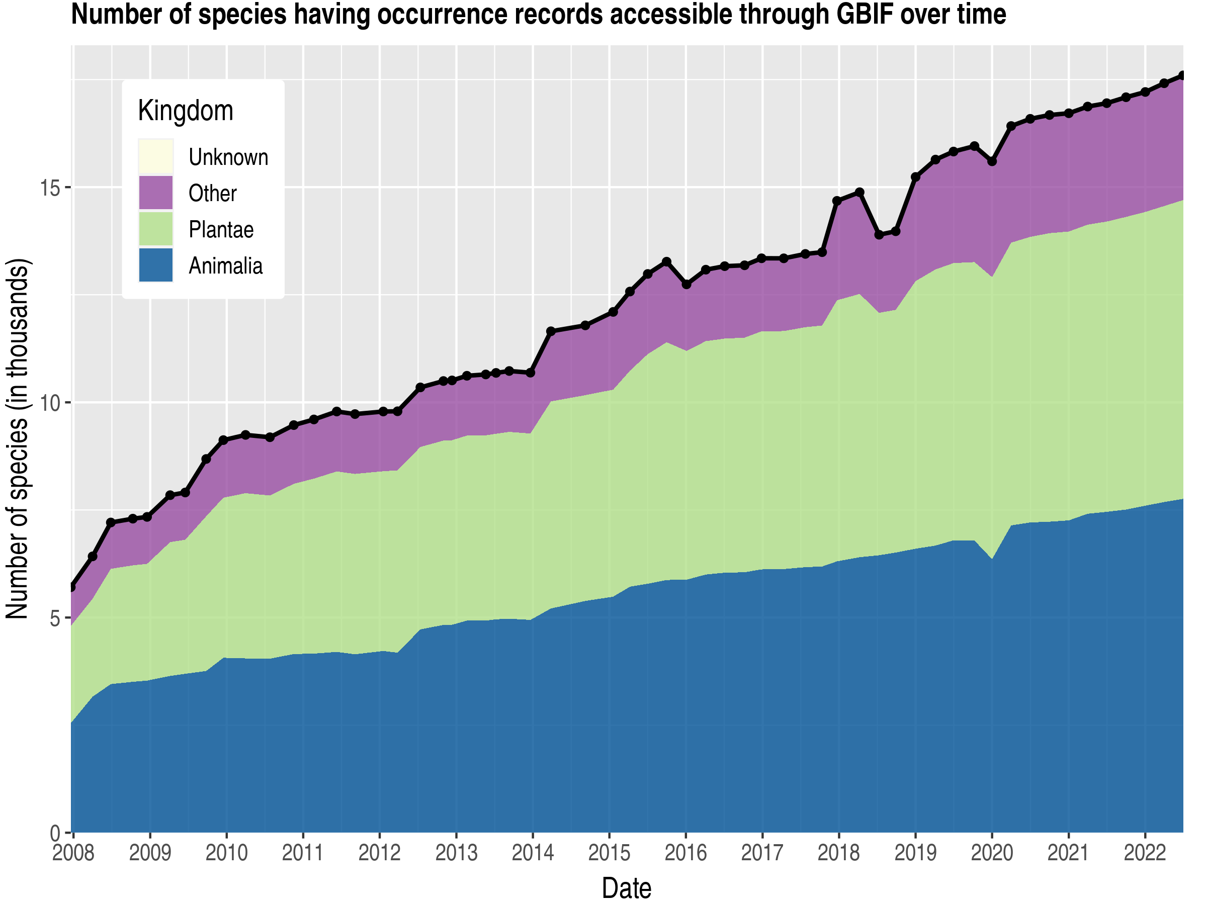 Data trend of species count by kingdom about Jamaica