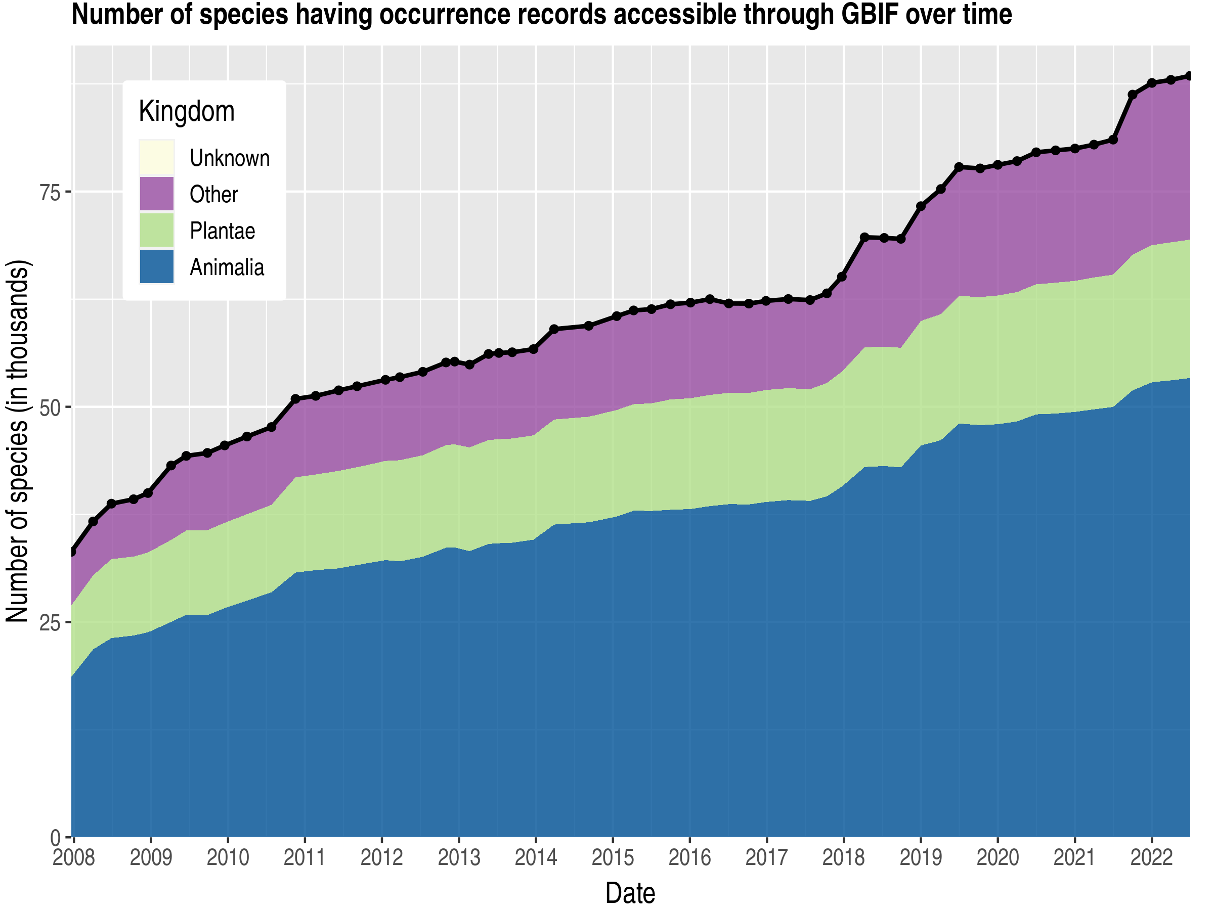 Data trend of species count by kingdom about Japan