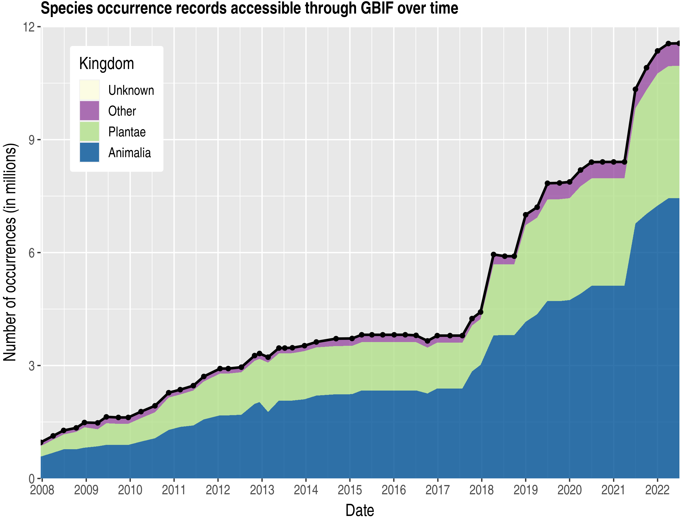 Data trend of records by kingdom published by Japan