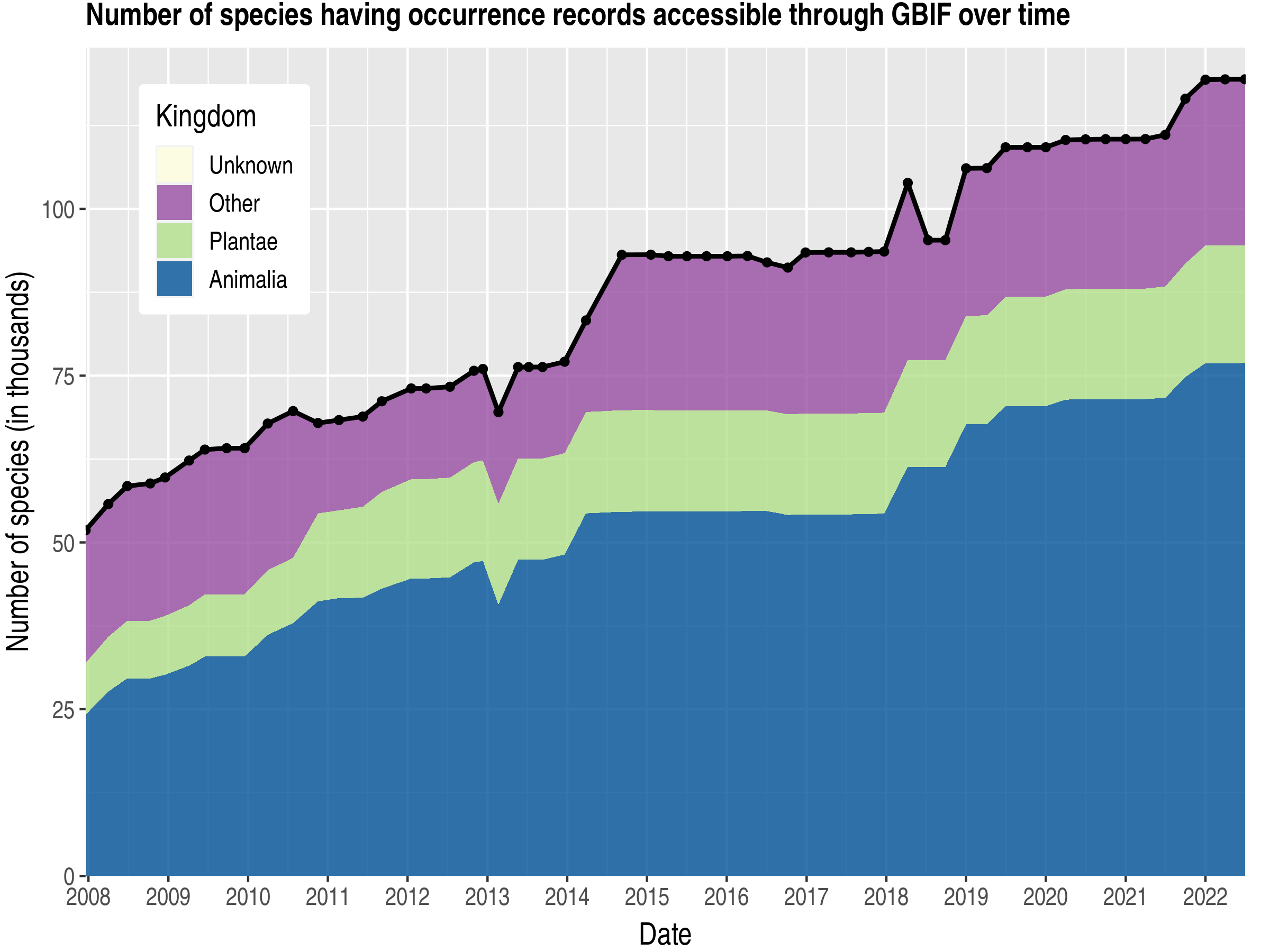 Data trend of species count by kingdom published Japan